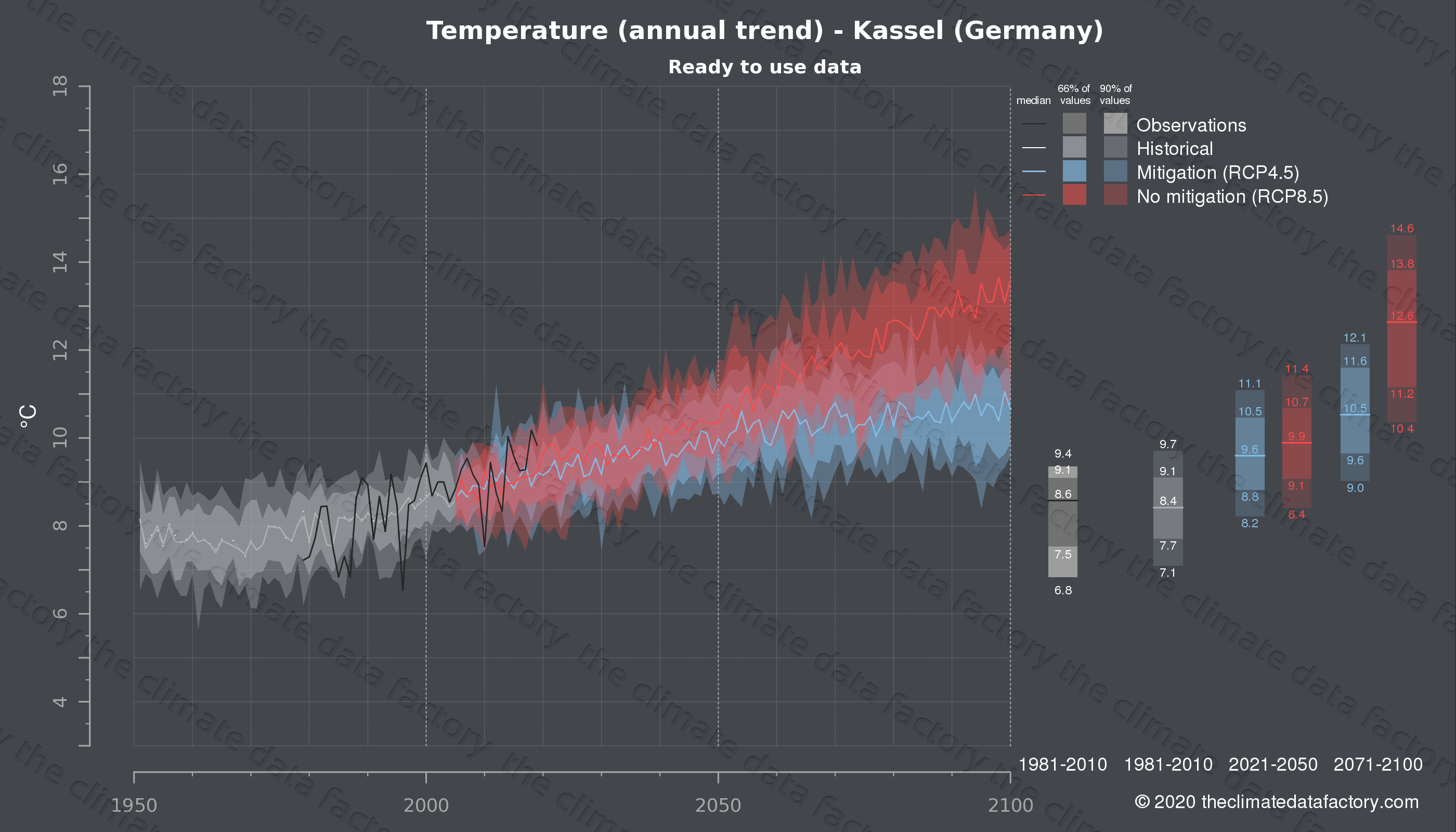 Graphic of projected temperature for Kassel (Germany) under two climate change mitigation policy scenarios (RCP4.5, RCP8.5). Represented climate data are processed (bias-adjusted and quality controlled) data from IPCC models. https://theclimatedatafactory.com