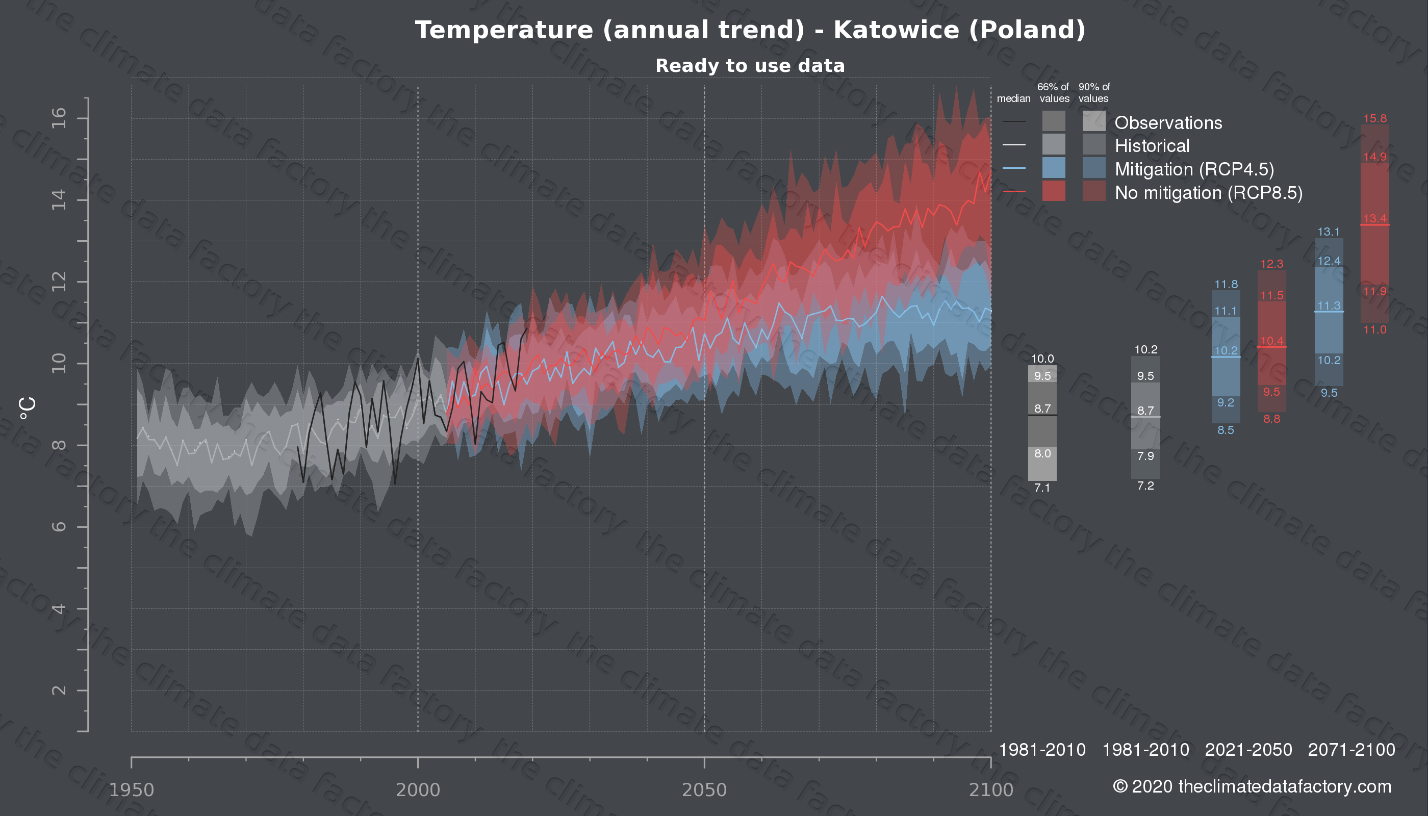 Graphic of projected temperature for Katowice (Poland) under two climate change mitigation policy scenarios (RCP4.5, RCP8.5). Represented climate data are processed (bias-adjusted and quality controlled) data from IPCC models. https://theclimatedatafactory.com