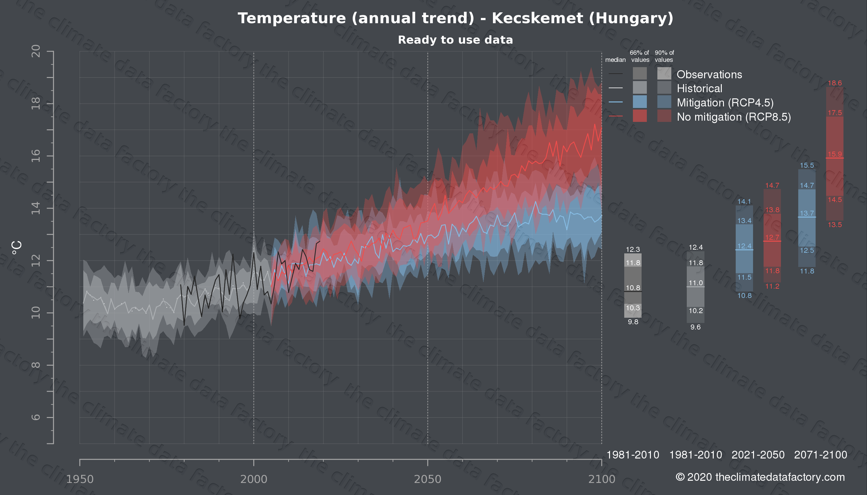 Graphic of projected temperature for Kecskemet (Hungary) under two climate change mitigation policy scenarios (RCP4.5, RCP8.5). Represented climate data are processed (bias-adjusted and quality controlled) data from IPCC models. https://theclimatedatafactory.com