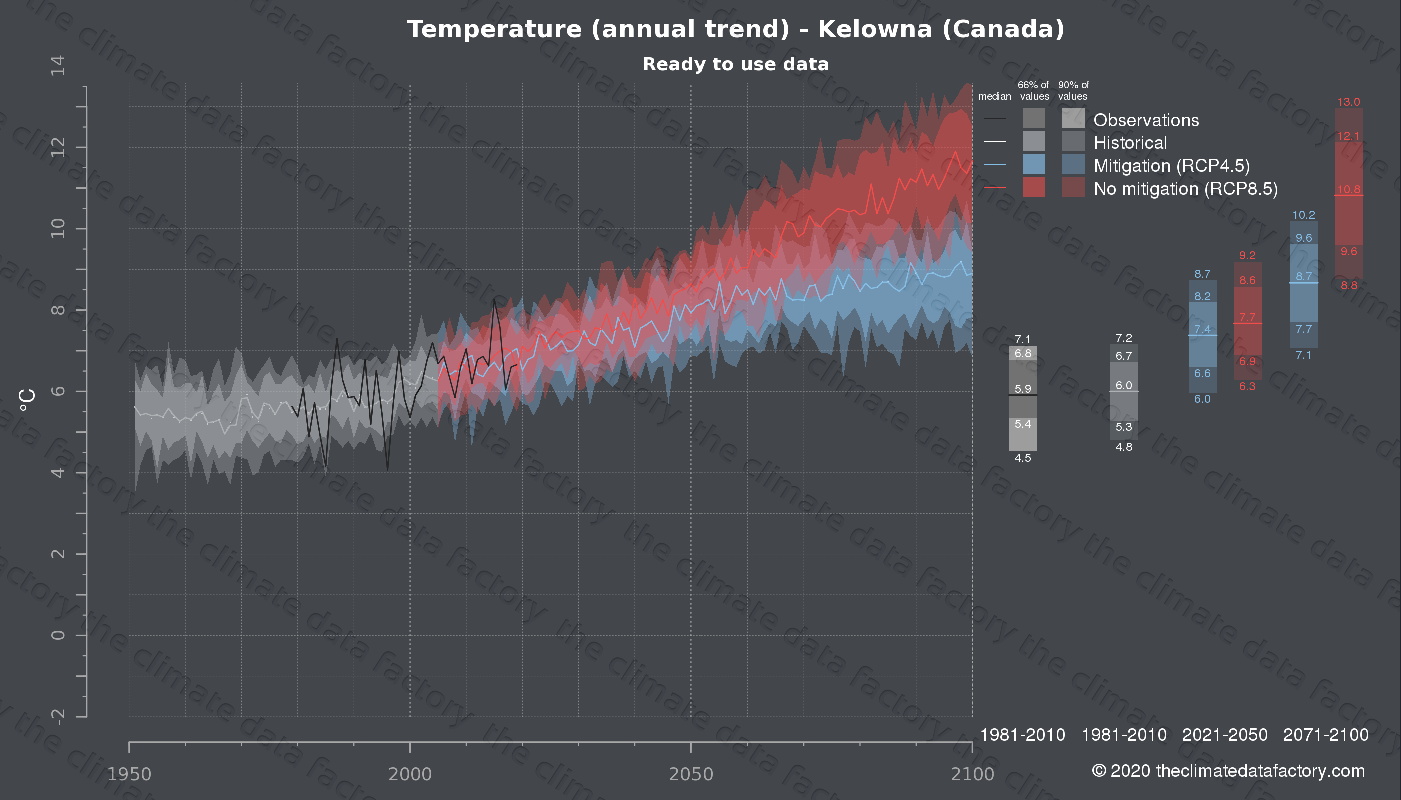 Graphic of projected temperature for Kelowna (Canada) under two climate change mitigation policy scenarios (RCP4.5, RCP8.5). Represented climate data are processed (bias-adjusted and quality controlled) data from IPCC models. https://theclimatedatafactory.com
