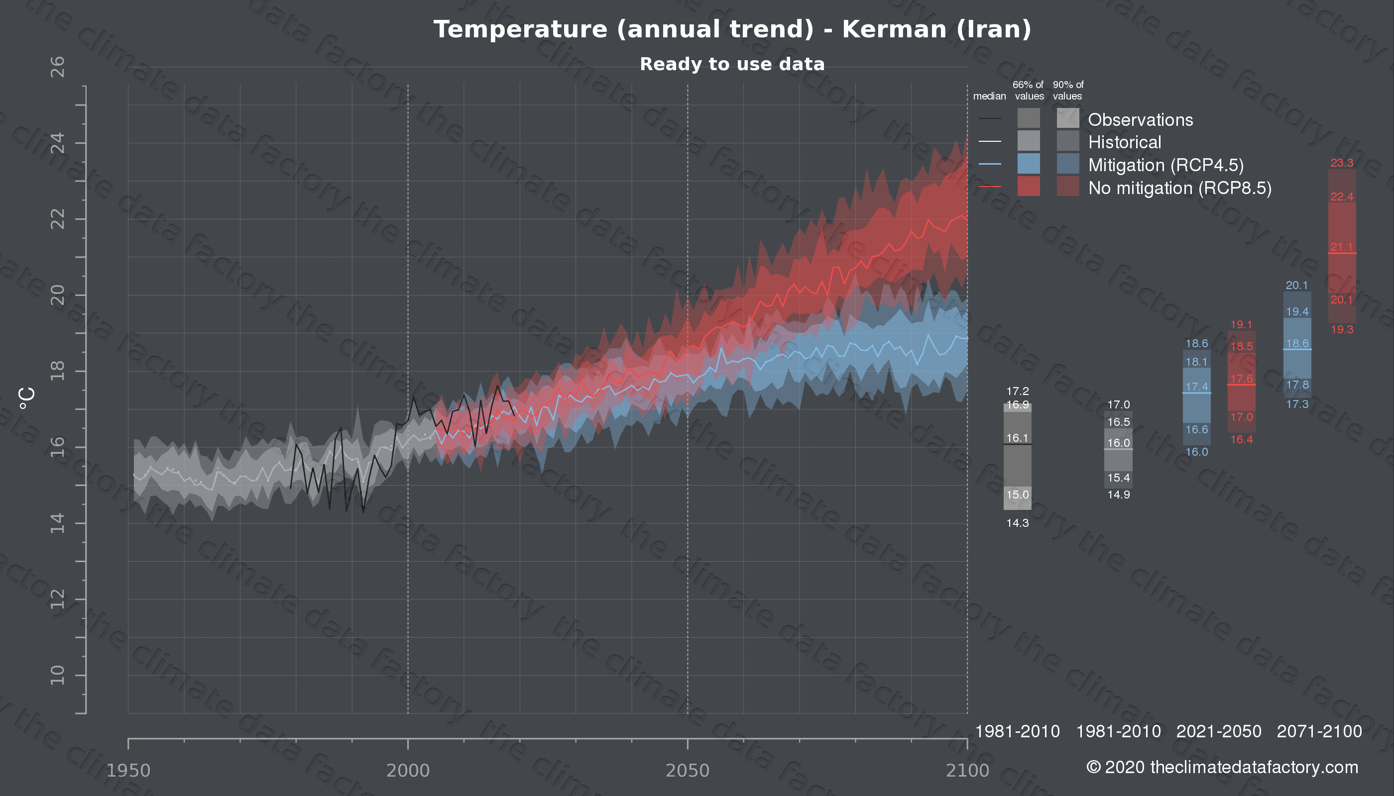 Graphic of projected temperature for Kerman (Iran) under two climate change mitigation policy scenarios (RCP4.5, RCP8.5). Represented climate data are processed (bias-adjusted and quality controlled) data from IPCC models. https://theclimatedatafactory.com