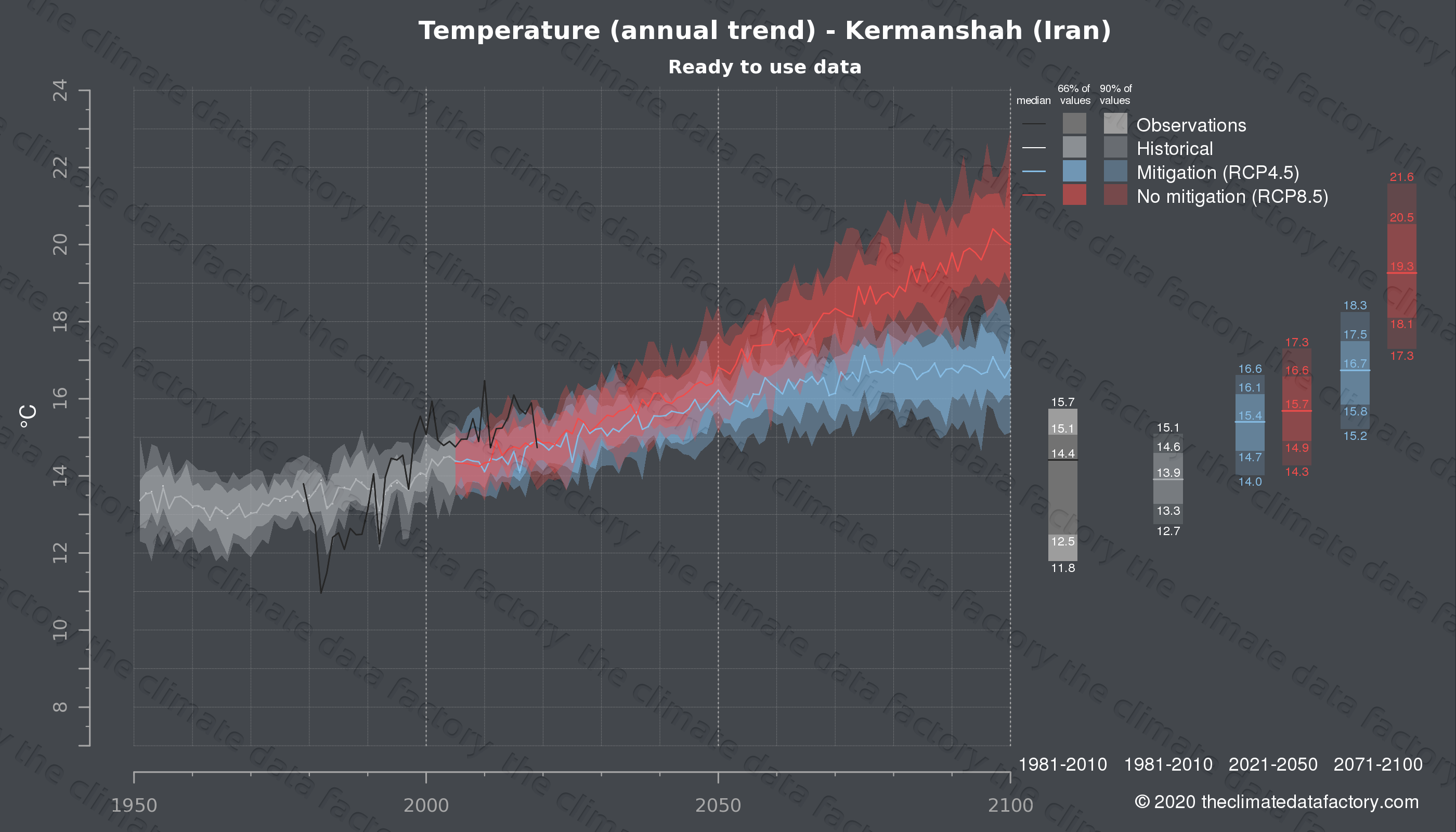Graphic of projected temperature for Kermanshah (Iran) under two climate change mitigation policy scenarios (RCP4.5, RCP8.5). Represented climate data are processed (bias-adjusted and quality controlled) data from IPCC models. https://theclimatedatafactory.com