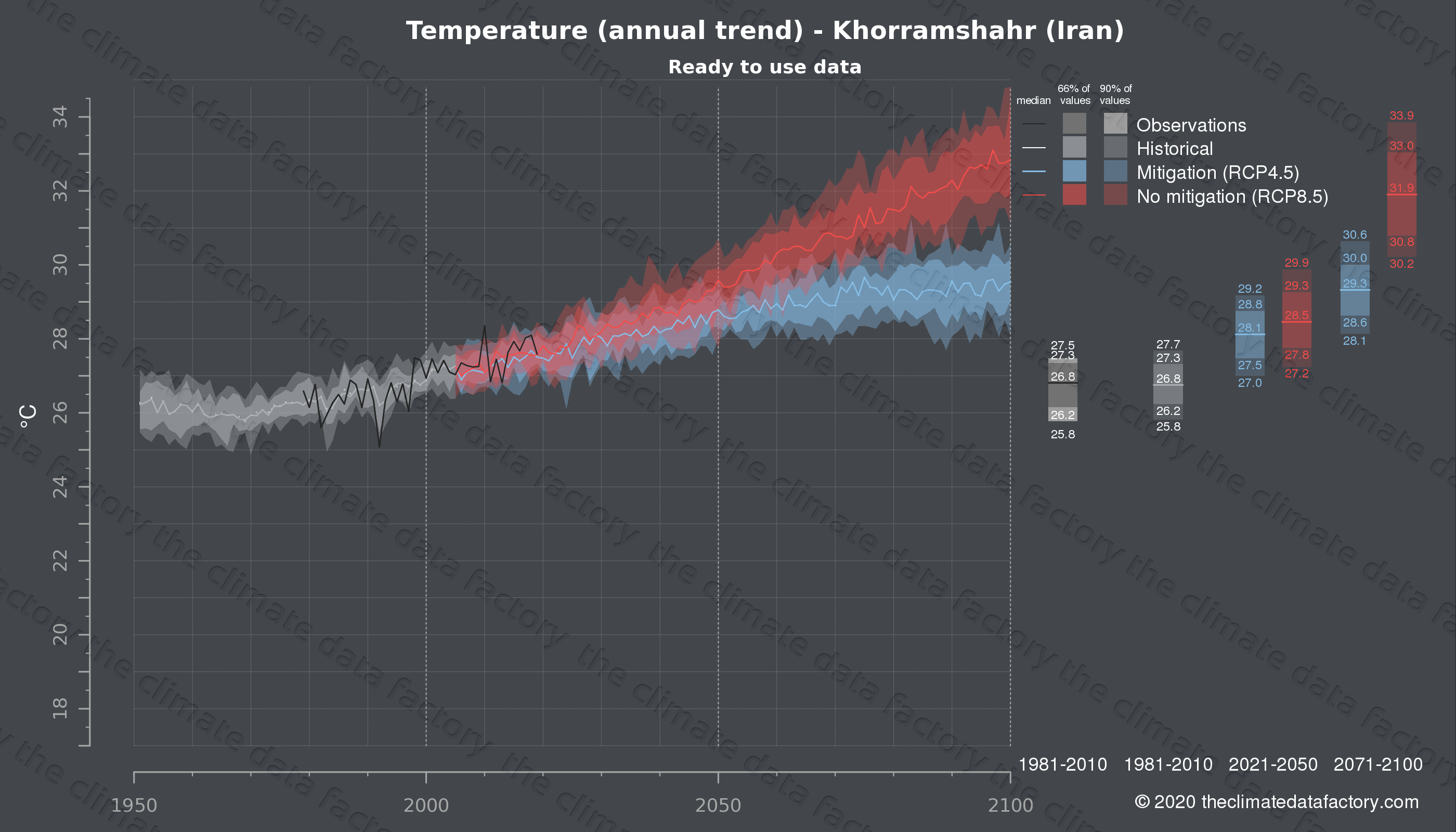 Graphic of projected temperature for Khorramshahr (Iran) under two climate change mitigation policy scenarios (RCP4.5, RCP8.5). Represented climate data are processed (bias-adjusted and quality controlled) data from IPCC models. https://theclimatedatafactory.com