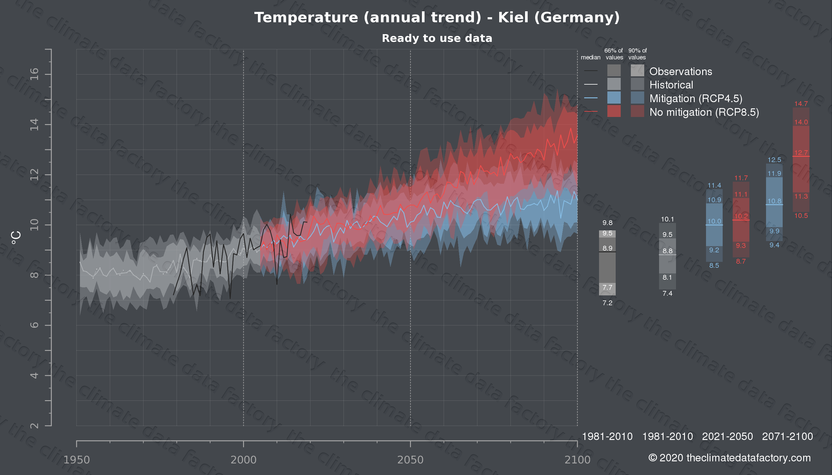 Graphic of projected temperature for Kiel (Germany) under two climate change mitigation policy scenarios (RCP4.5, RCP8.5). Represented climate data are processed (bias-adjusted and quality controlled) data from IPCC models. https://theclimatedatafactory.com