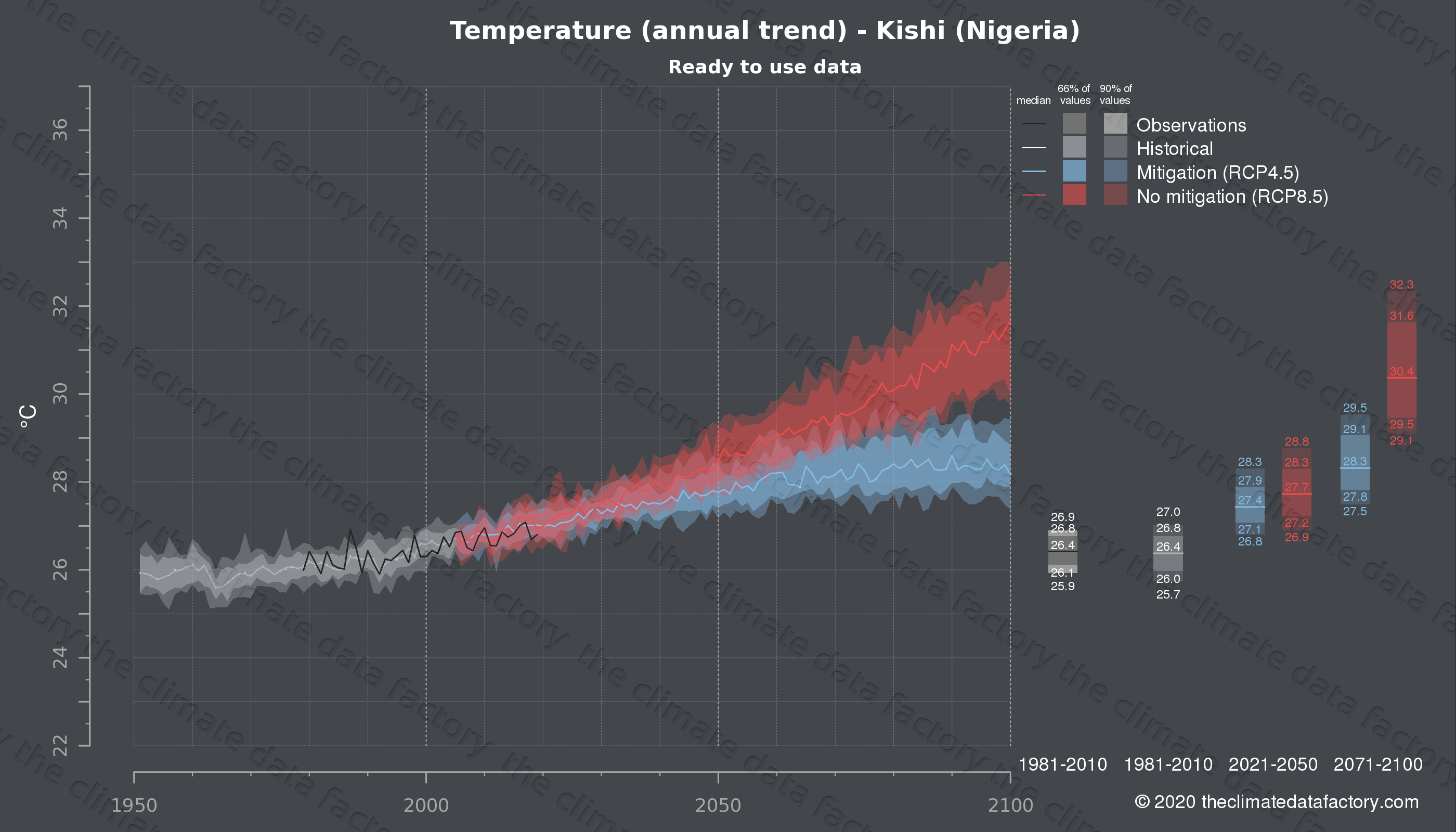 Graphic of projected temperature for Kishi (Nigeria) under two climate change mitigation policy scenarios (RCP4.5, RCP8.5). Represented climate data are processed (bias-adjusted and quality controlled) data from IPCC models. https://theclimatedatafactory.com