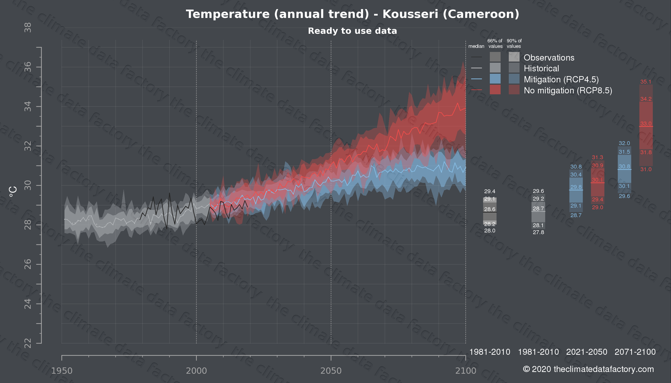 Graphic of projected temperature for Kousseri (Cameroon) under two climate change mitigation policy scenarios (RCP4.5, RCP8.5). Represented climate data are processed (bias-adjusted and quality controlled) data from IPCC models. https://theclimatedatafactory.com