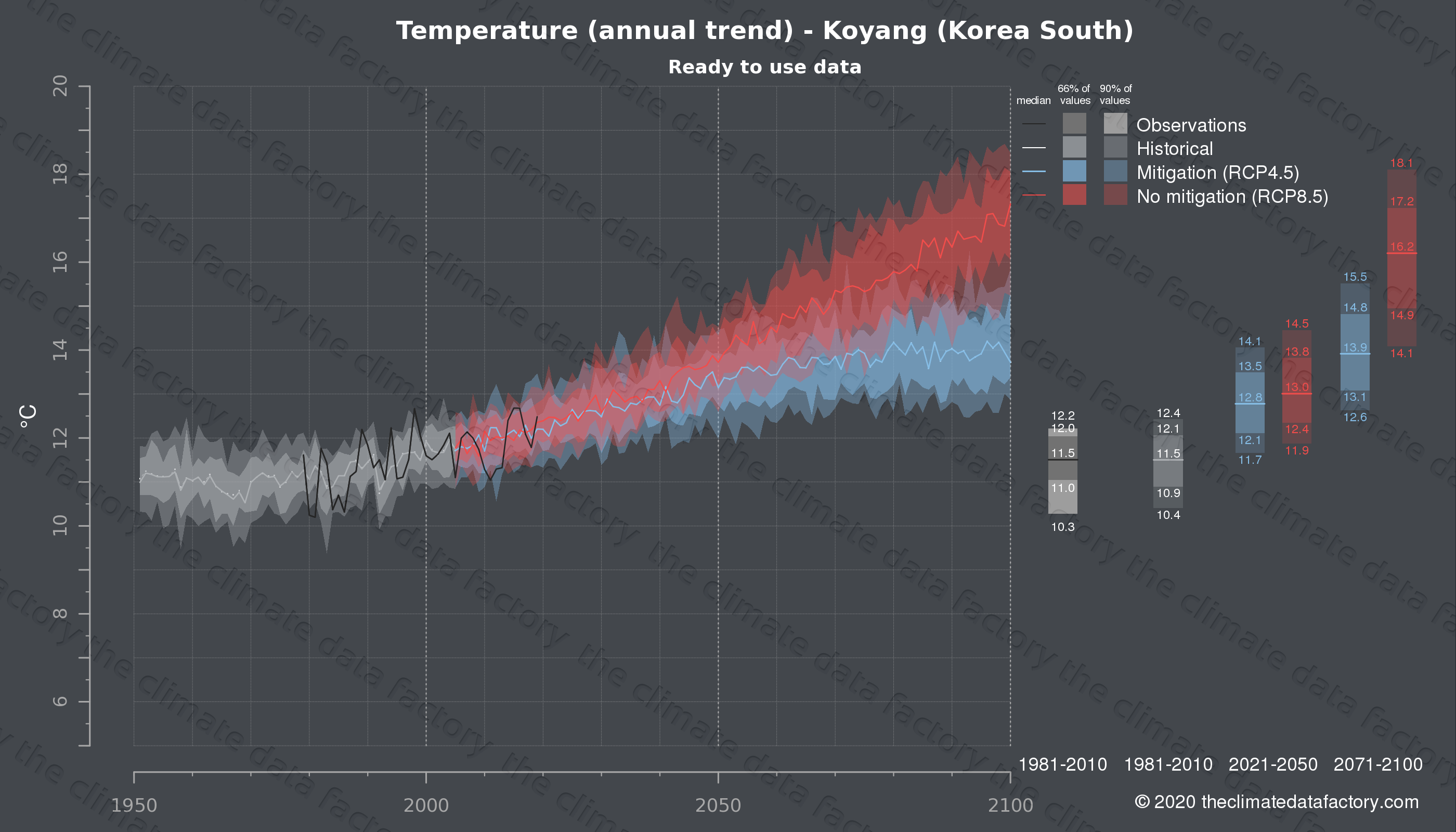 Graphic of projected temperature for Koyang (South Korea) under two climate change mitigation policy scenarios (RCP4.5, RCP8.5). Represented climate data are processed (bias-adjusted and quality controlled) data from IPCC models. https://theclimatedatafactory.com