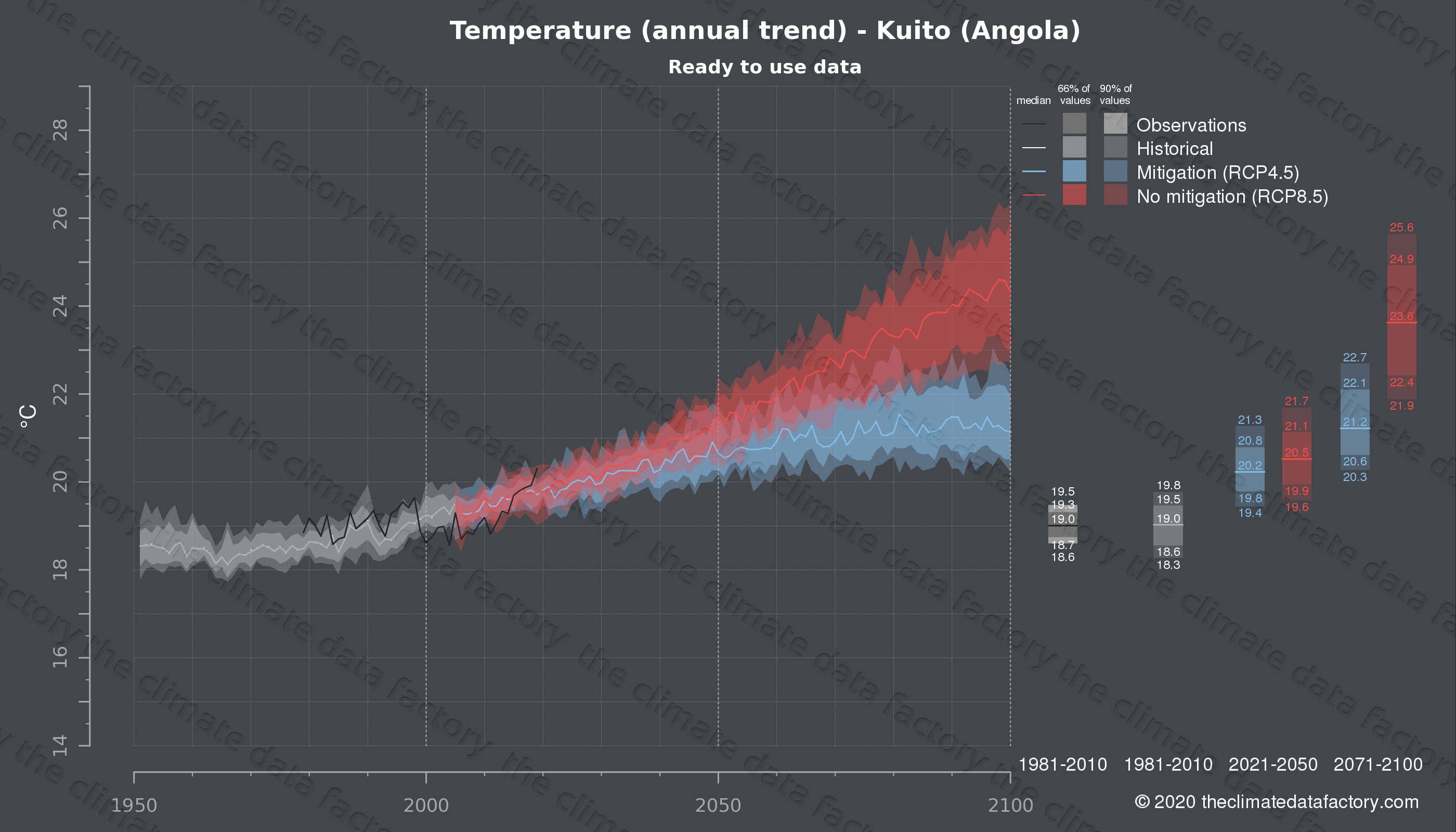 Graphic of projected temperature for Kuito (Angola) under two climate change mitigation policy scenarios (RCP4.5, RCP8.5). Represented climate data are processed (bias-adjusted and quality controlled) data from IPCC models. https://theclimatedatafactory.com