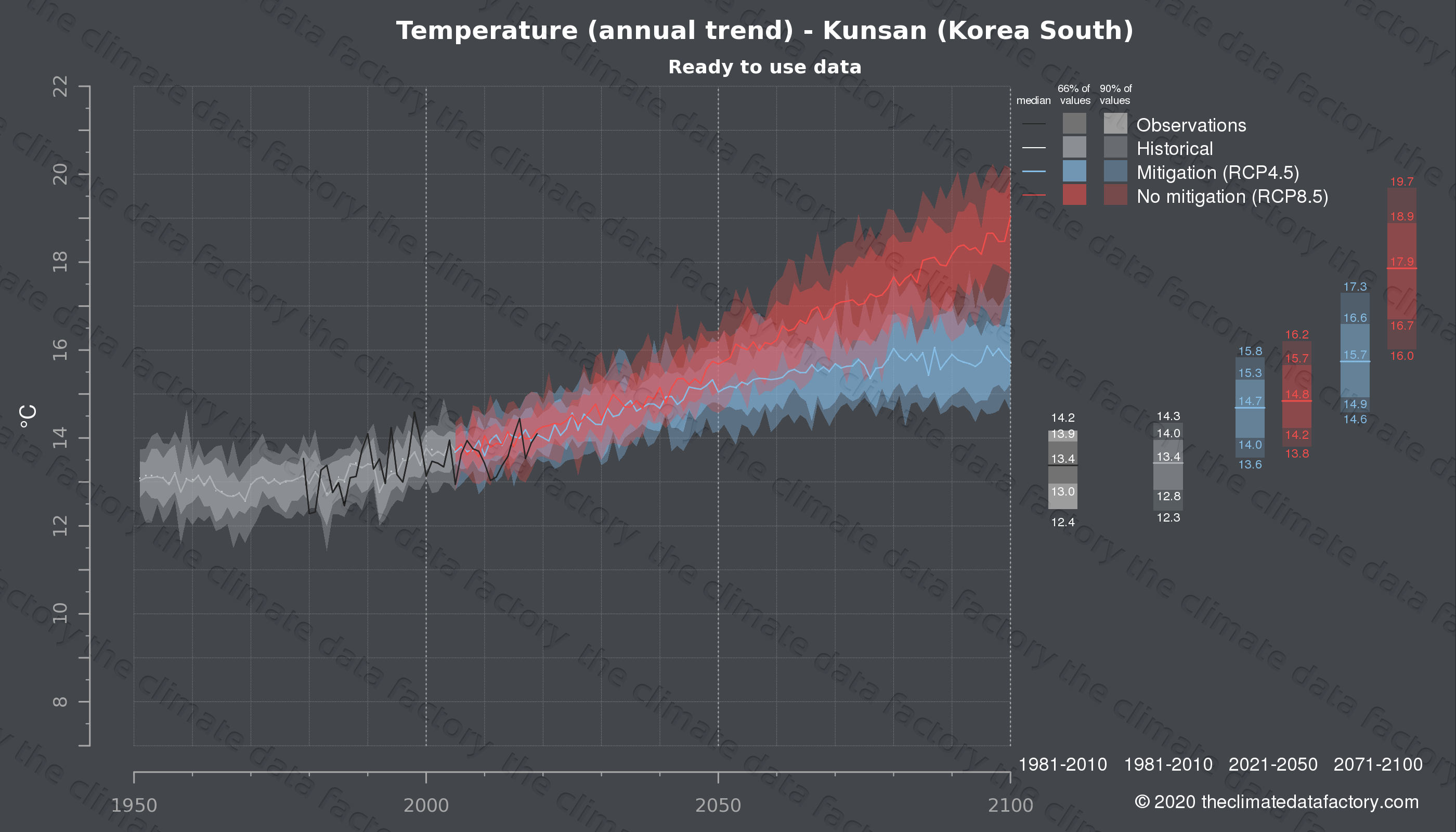 Graphic of projected temperature for Kunsan (South Korea) under two climate change mitigation policy scenarios (RCP4.5, RCP8.5). Represented climate data are processed (bias-adjusted and quality controlled) data from IPCC models. https://theclimatedatafactory.com