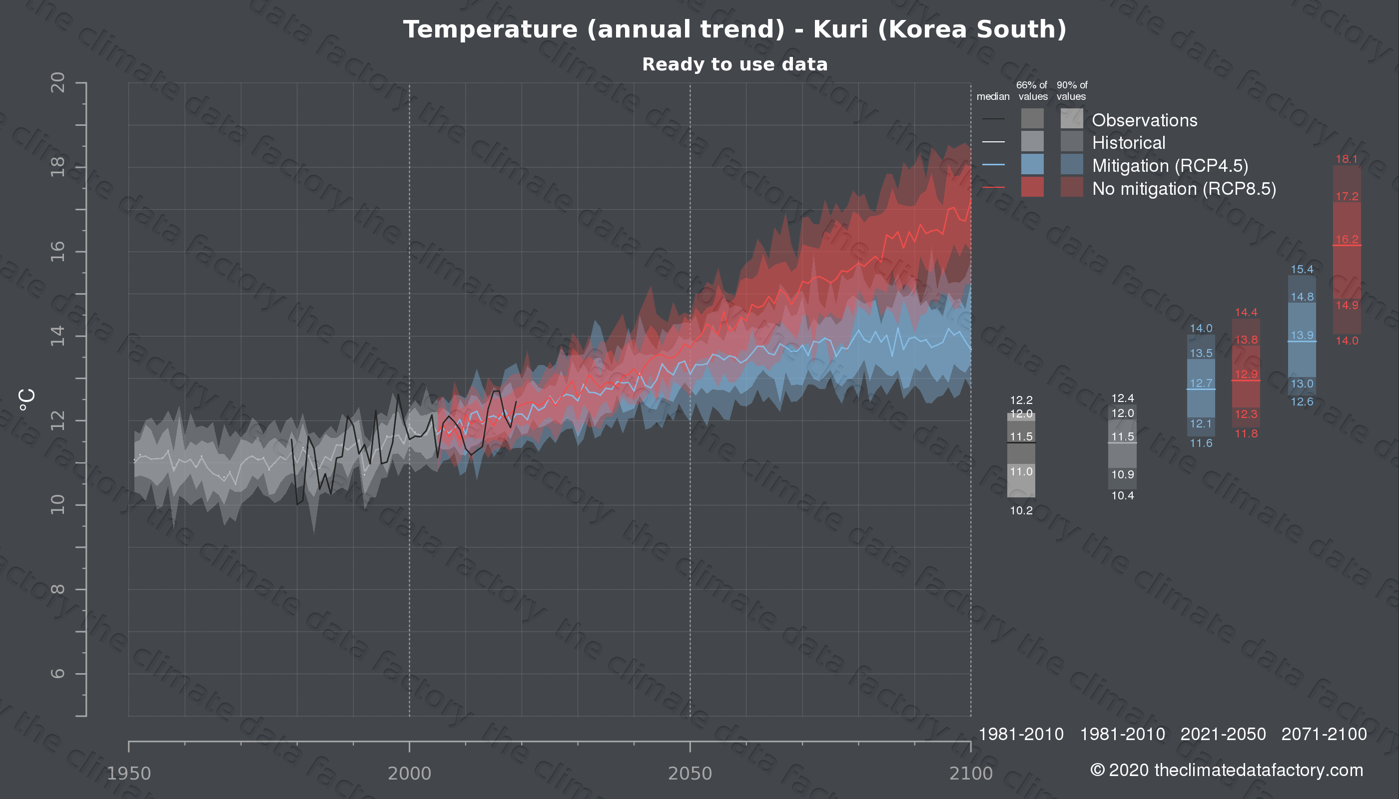 Graphic of projected temperature for Kuri (South Korea) under two climate change mitigation policy scenarios (RCP4.5, RCP8.5). Represented climate data are processed (bias-adjusted and quality controlled) data from IPCC models. https://theclimatedatafactory.com