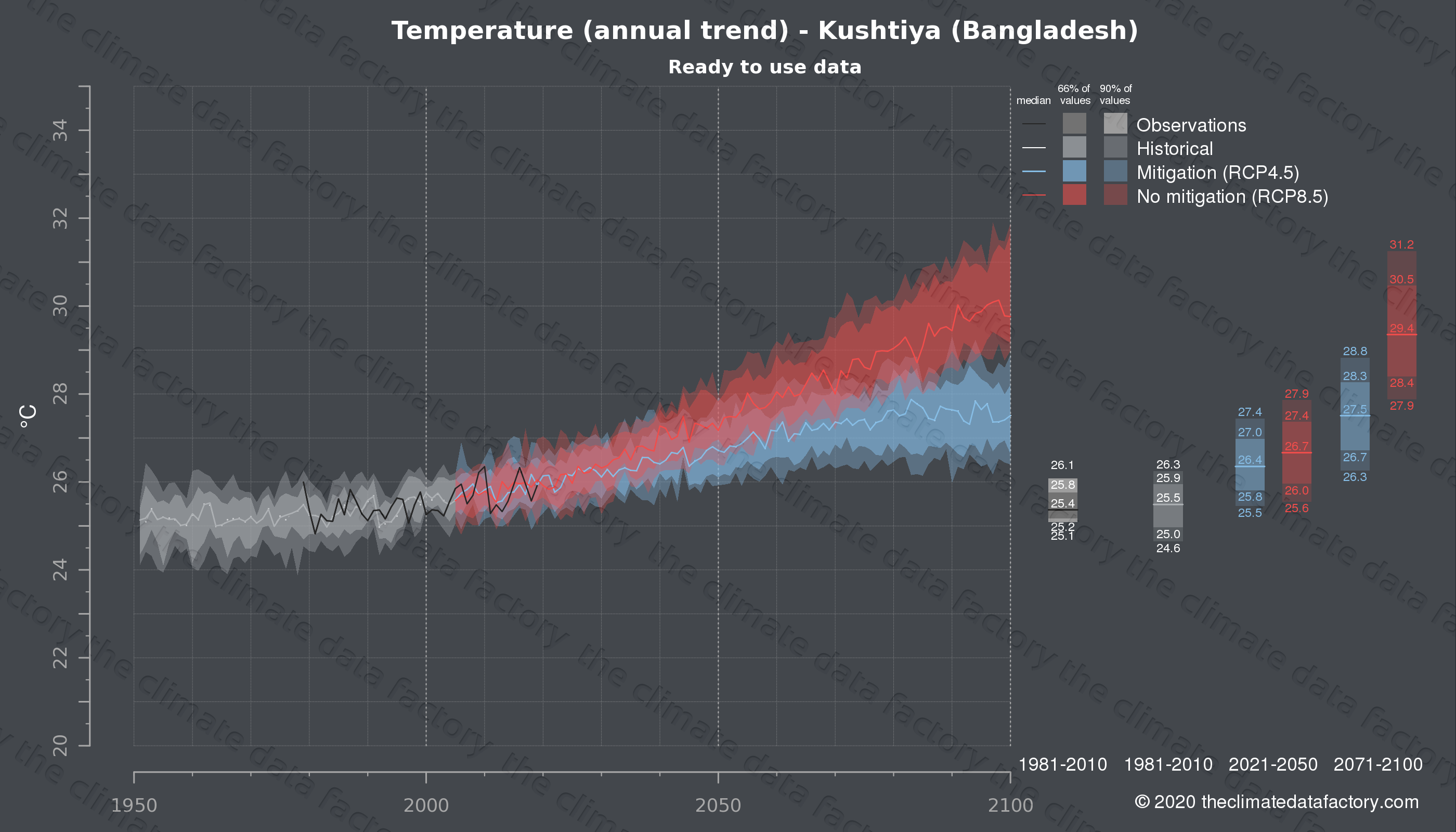 Graphic of projected temperature for Kushtiya (Bangladesh) under two climate change mitigation policy scenarios (RCP4.5, RCP8.5). Represented climate data are processed (bias-adjusted and quality controlled) data from IPCC models. https://theclimatedatafactory.com