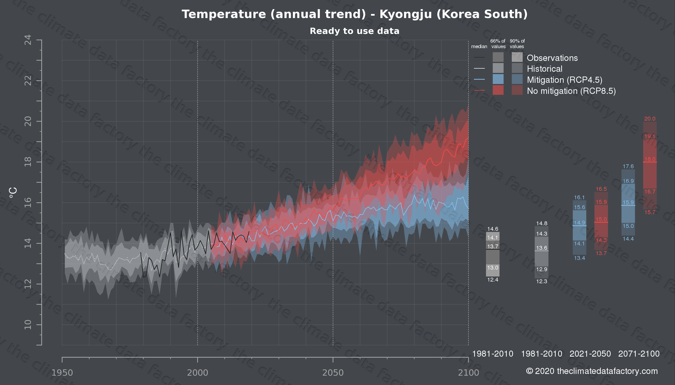 Graphic of projected temperature for Kyongju (South Korea) under two climate change mitigation policy scenarios (RCP4.5, RCP8.5). Represented climate data are processed (bias-adjusted and quality controlled) data from IPCC models. https://theclimatedatafactory.com