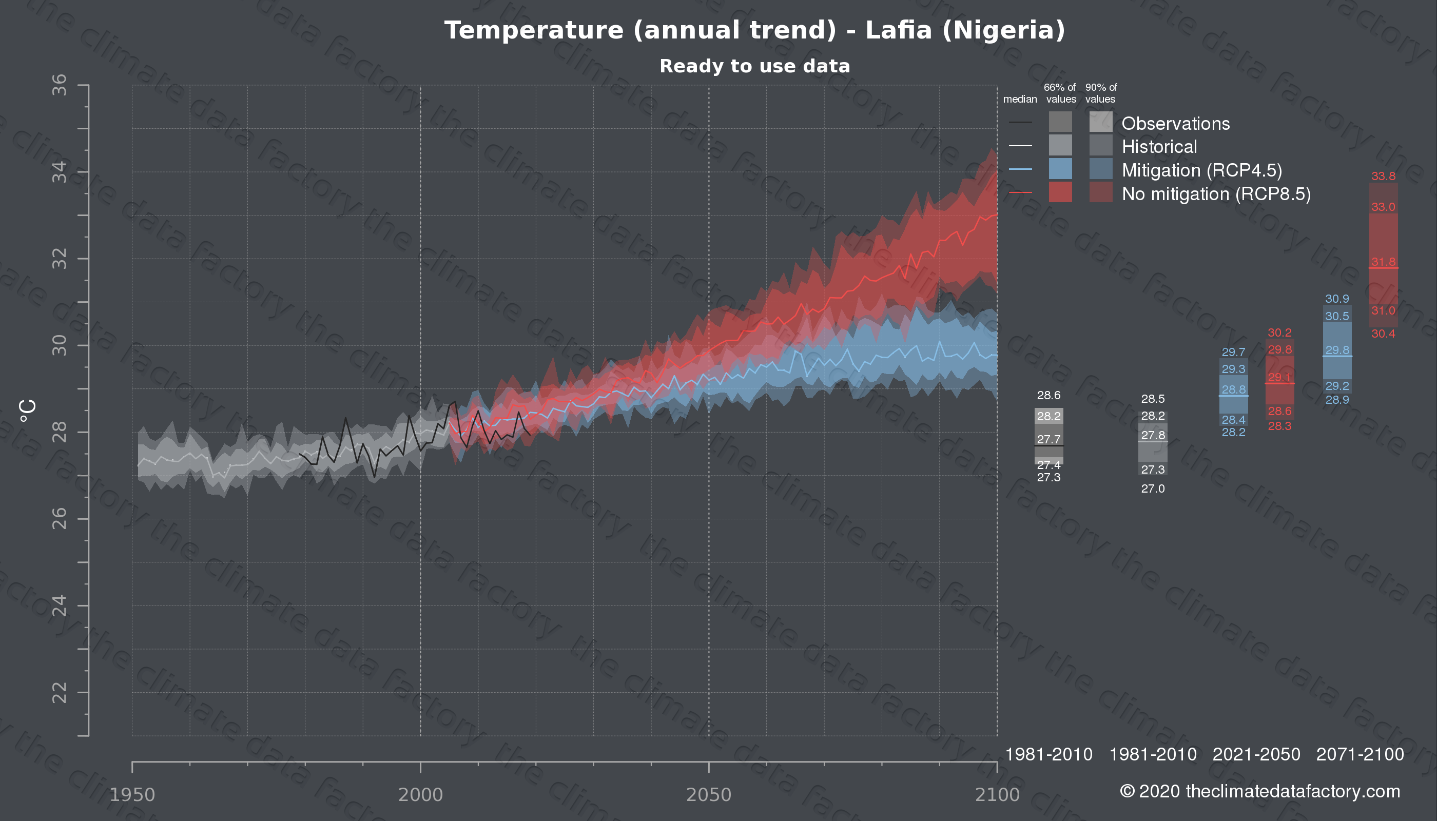 Graphic of projected temperature for Lafia (Nigeria) under two climate change mitigation policy scenarios (RCP4.5, RCP8.5). Represented climate data are processed (bias-adjusted and quality controlled) data from IPCC models. https://theclimatedatafactory.com