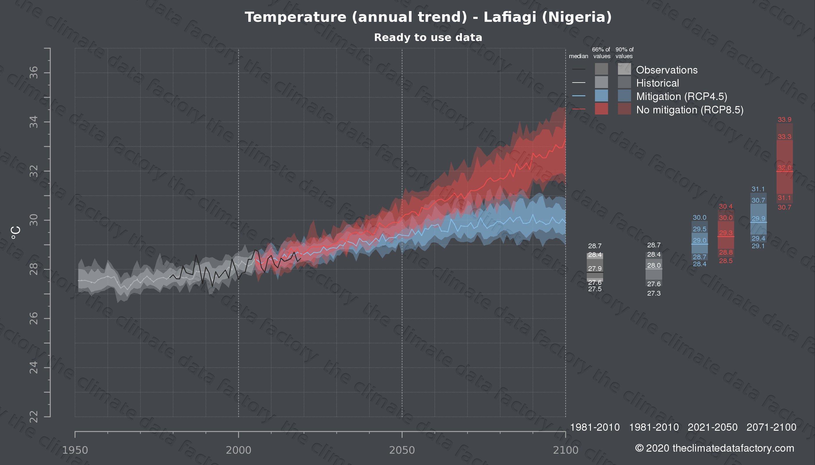 Graphic of projected temperature for Lafiagi (Nigeria) under two climate change mitigation policy scenarios (RCP4.5, RCP8.5). Represented climate data are processed (bias-adjusted and quality controlled) data from IPCC models. https://theclimatedatafactory.com