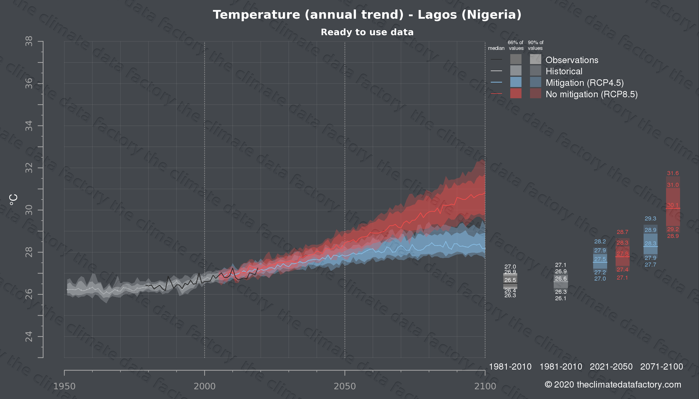Graphic of projected temperature for Lagos (Nigeria) under two climate change mitigation policy scenarios (RCP4.5, RCP8.5). Represented climate data are processed (bias-adjusted and quality controlled) data from IPCC models. https://theclimatedatafactory.com