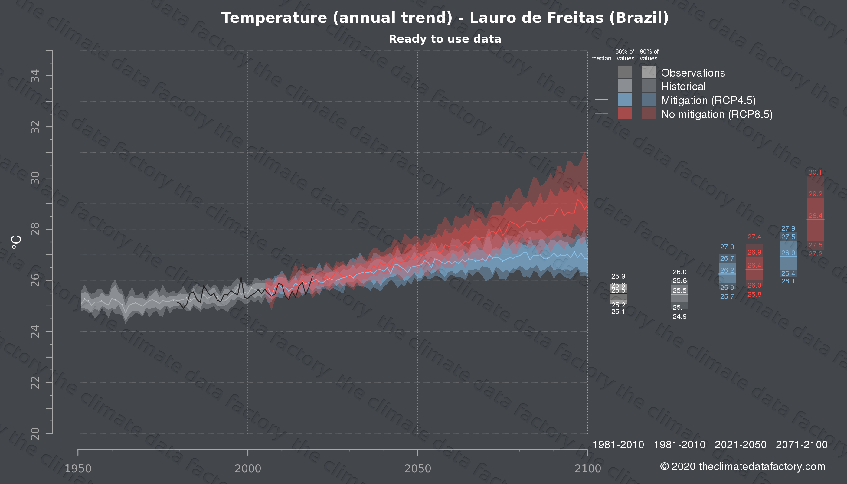Graphic of projected temperature for Lauro de Freitas (Brazil) under two climate change mitigation policy scenarios (RCP4.5, RCP8.5). Represented climate data are processed (bias-adjusted and quality controlled) data from IPCC models. https://theclimatedatafactory.com