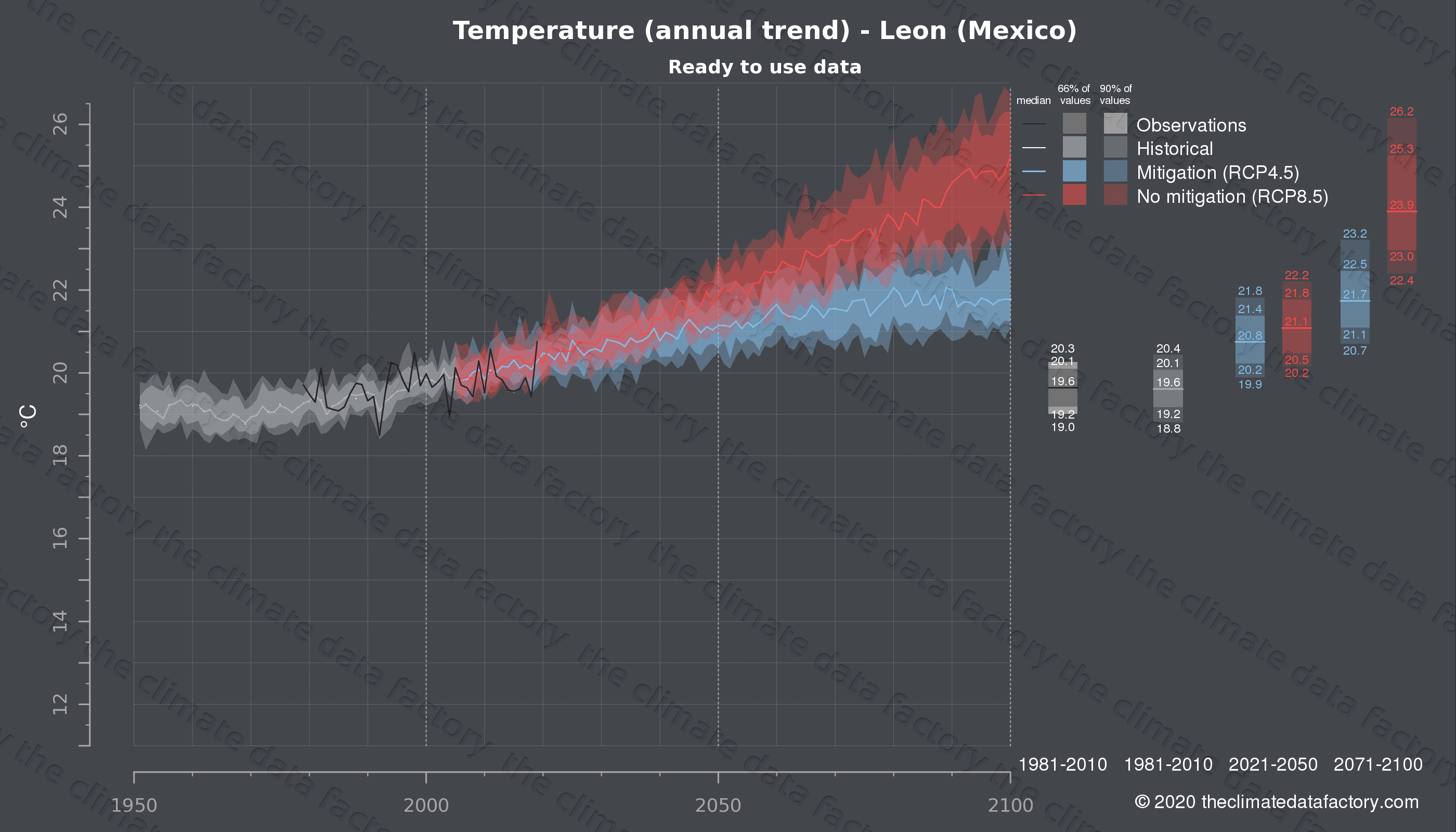 Graphic of projected temperature for Leon (Mexico) under two climate change mitigation policy scenarios (RCP4.5, RCP8.5). Represented climate data are processed (bias-adjusted and quality controlled) data from IPCC models. https://theclimatedatafactory.com