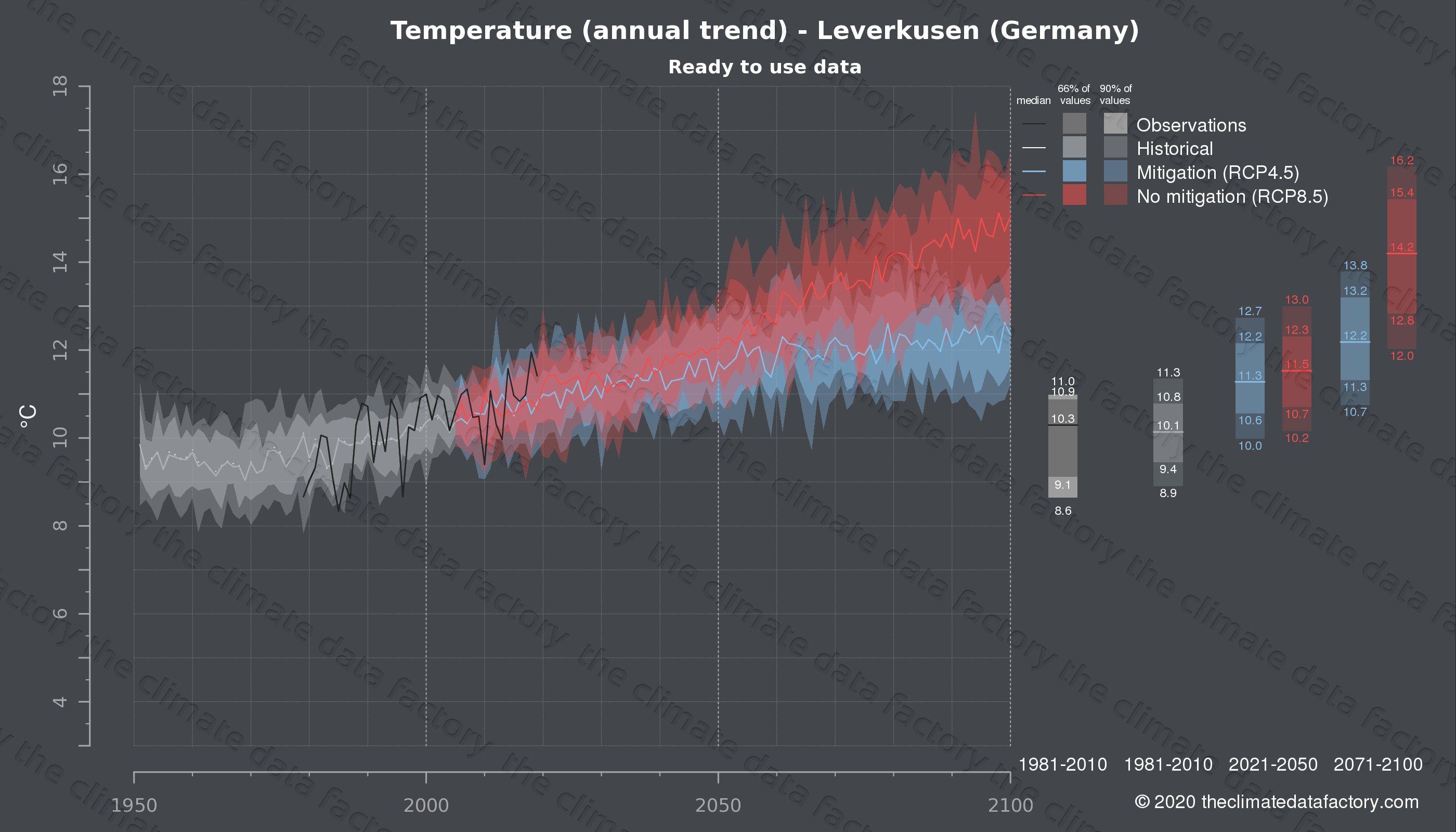 Graphic of projected temperature for Leverkusen (Germany) under two climate change mitigation policy scenarios (RCP4.5, RCP8.5). Represented climate data are processed (bias-adjusted and quality controlled) data from IPCC models. https://theclimatedatafactory.com