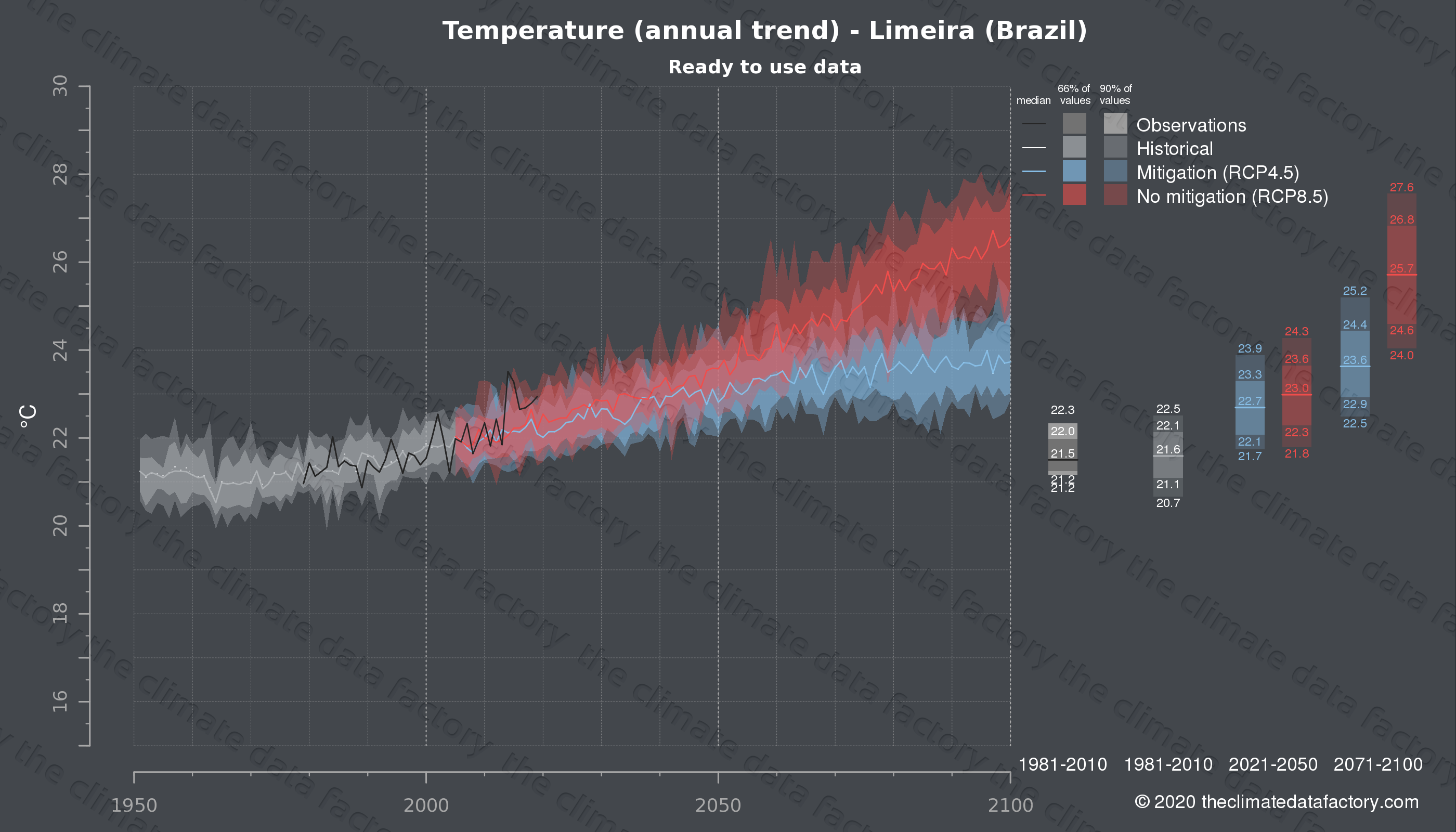 Graphic of projected temperature for Limeira (Brazil) under two climate change mitigation policy scenarios (RCP4.5, RCP8.5). Represented climate data are processed (bias-adjusted and quality controlled) data from IPCC models. https://theclimatedatafactory.com