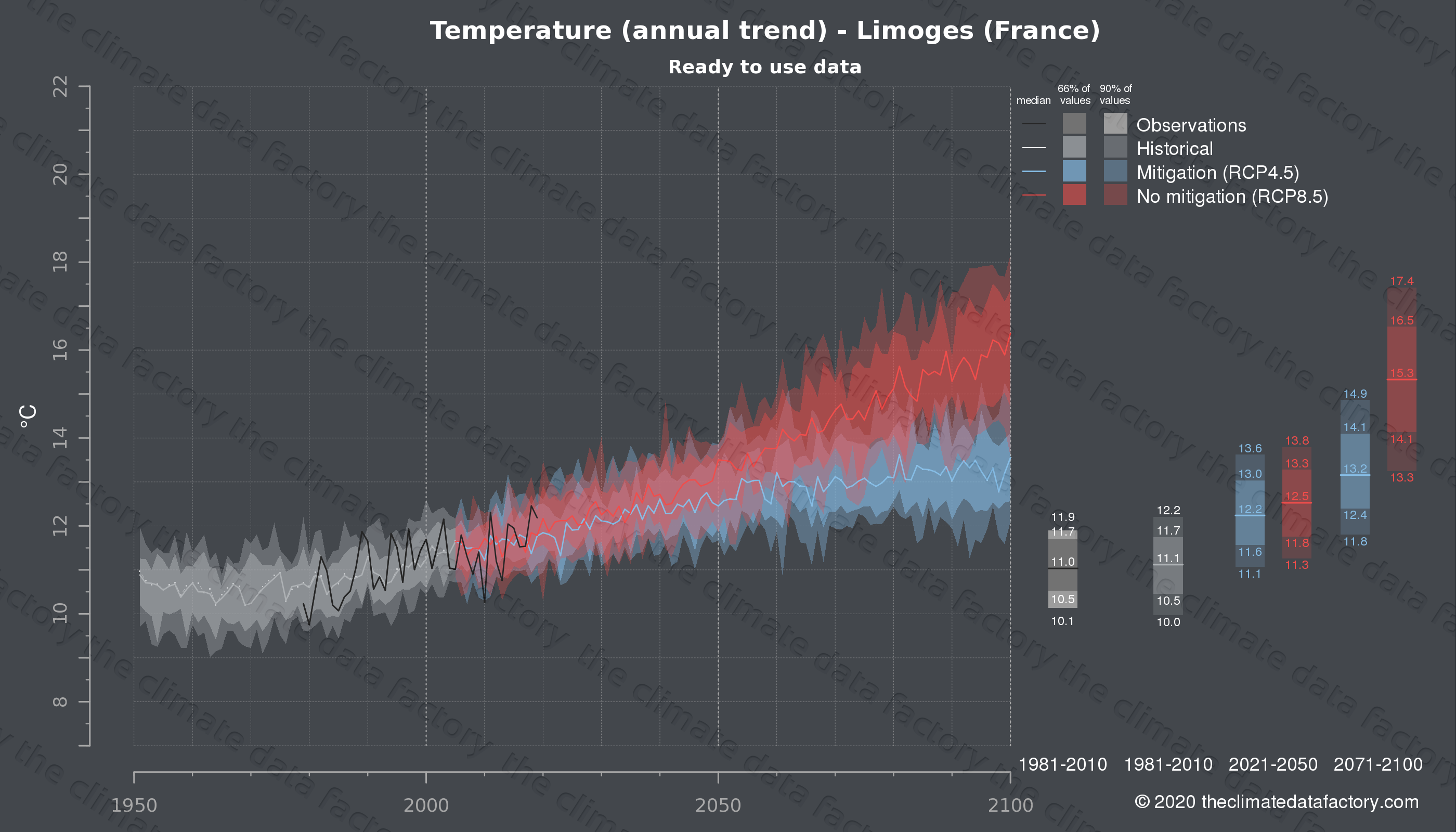 Graphic of projected temperature for Limoges (France) under two climate change mitigation policy scenarios (RCP4.5, RCP8.5). Represented climate data are processed (bias-adjusted and quality controlled) data from IPCC models. https://theclimatedatafactory.com
