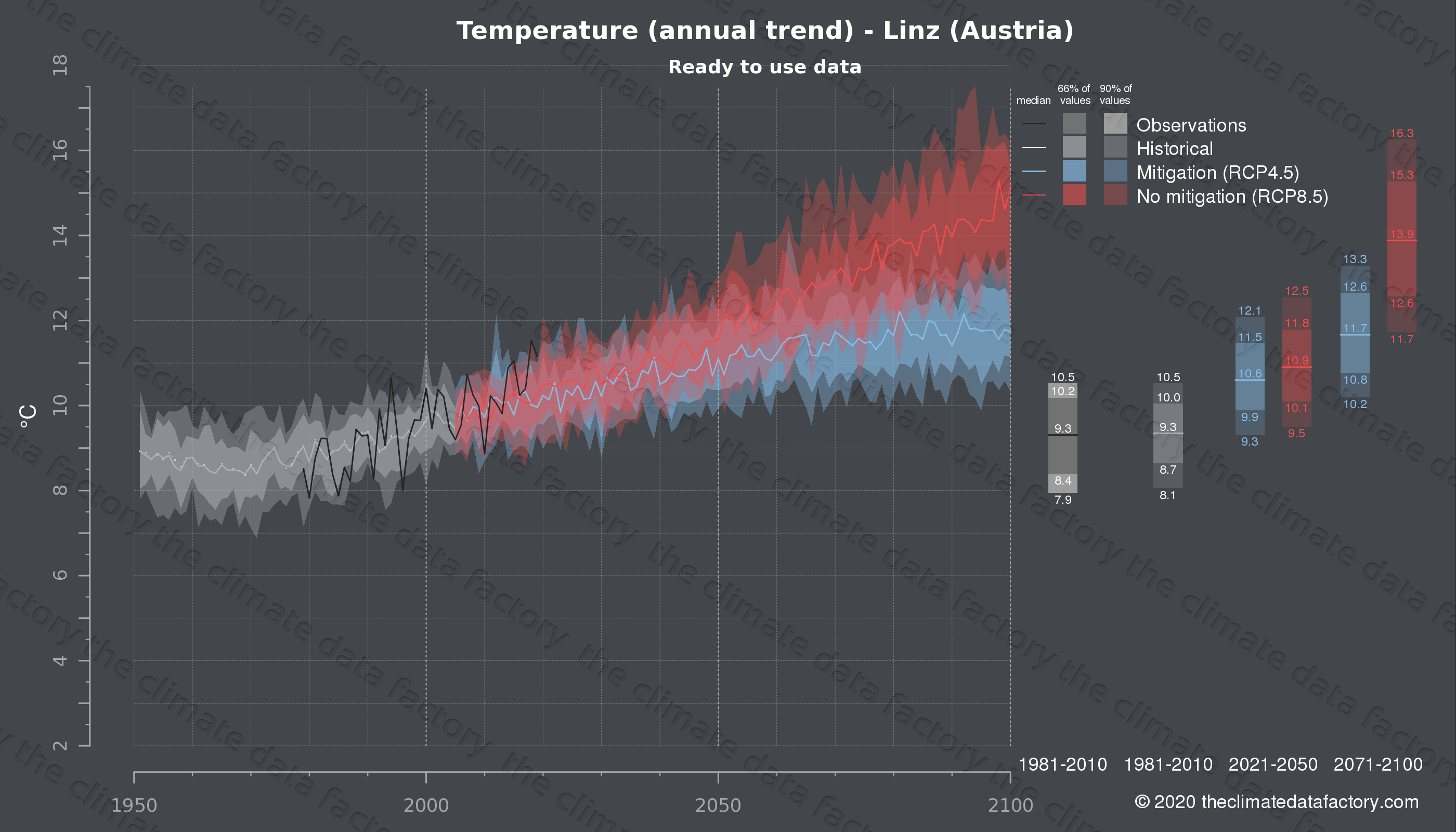 Graphic of projected temperature for Linz (Austria) under two climate change mitigation policy scenarios (RCP4.5, RCP8.5). Represented climate data are processed (bias-adjusted and quality controlled) data from IPCC models. https://theclimatedatafactory.com