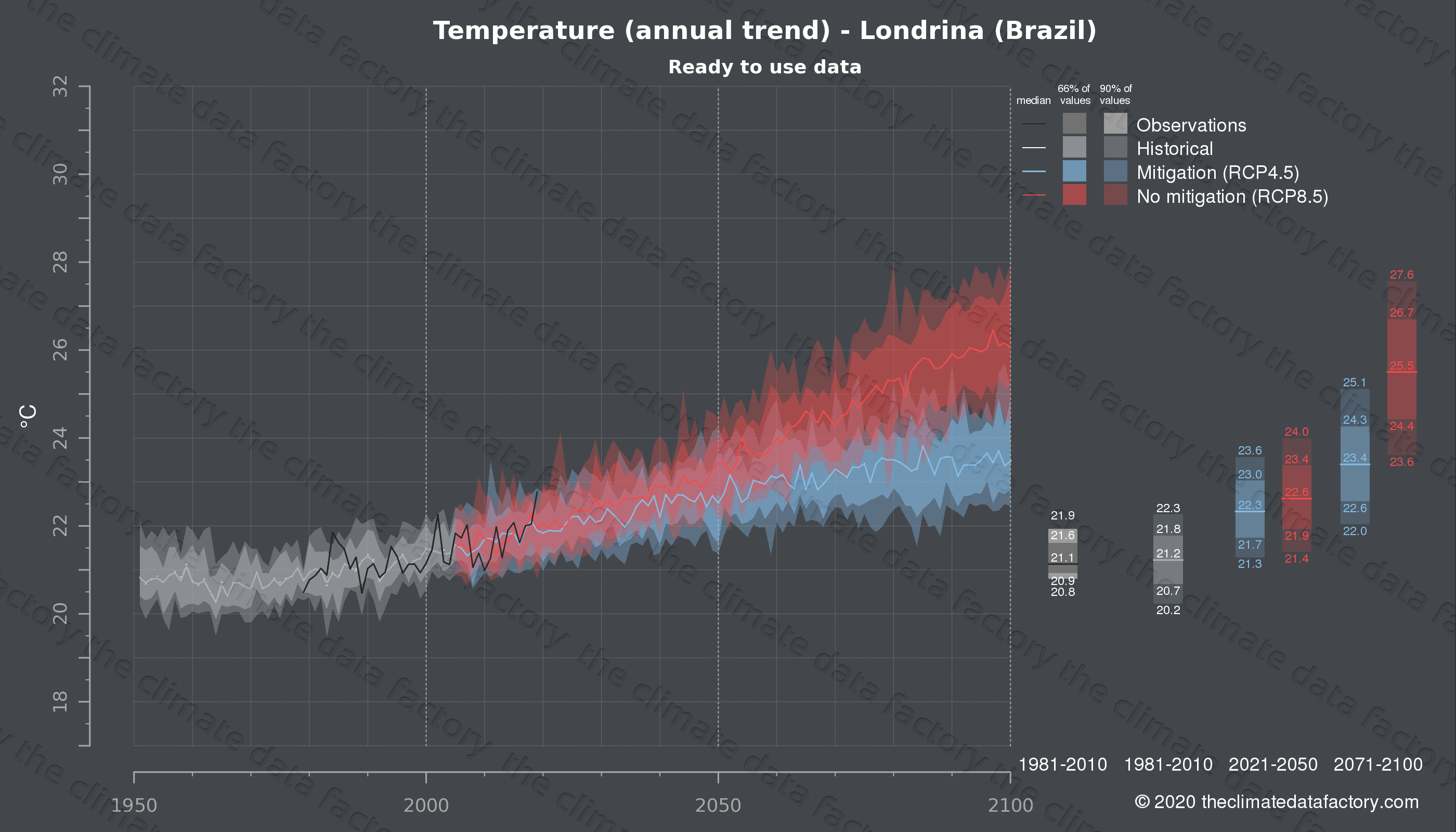 Graphic of projected temperature for Londrina (Brazil) under two climate change mitigation policy scenarios (RCP4.5, RCP8.5). Represented climate data are processed (bias-adjusted and quality controlled) data from IPCC models. https://theclimatedatafactory.com