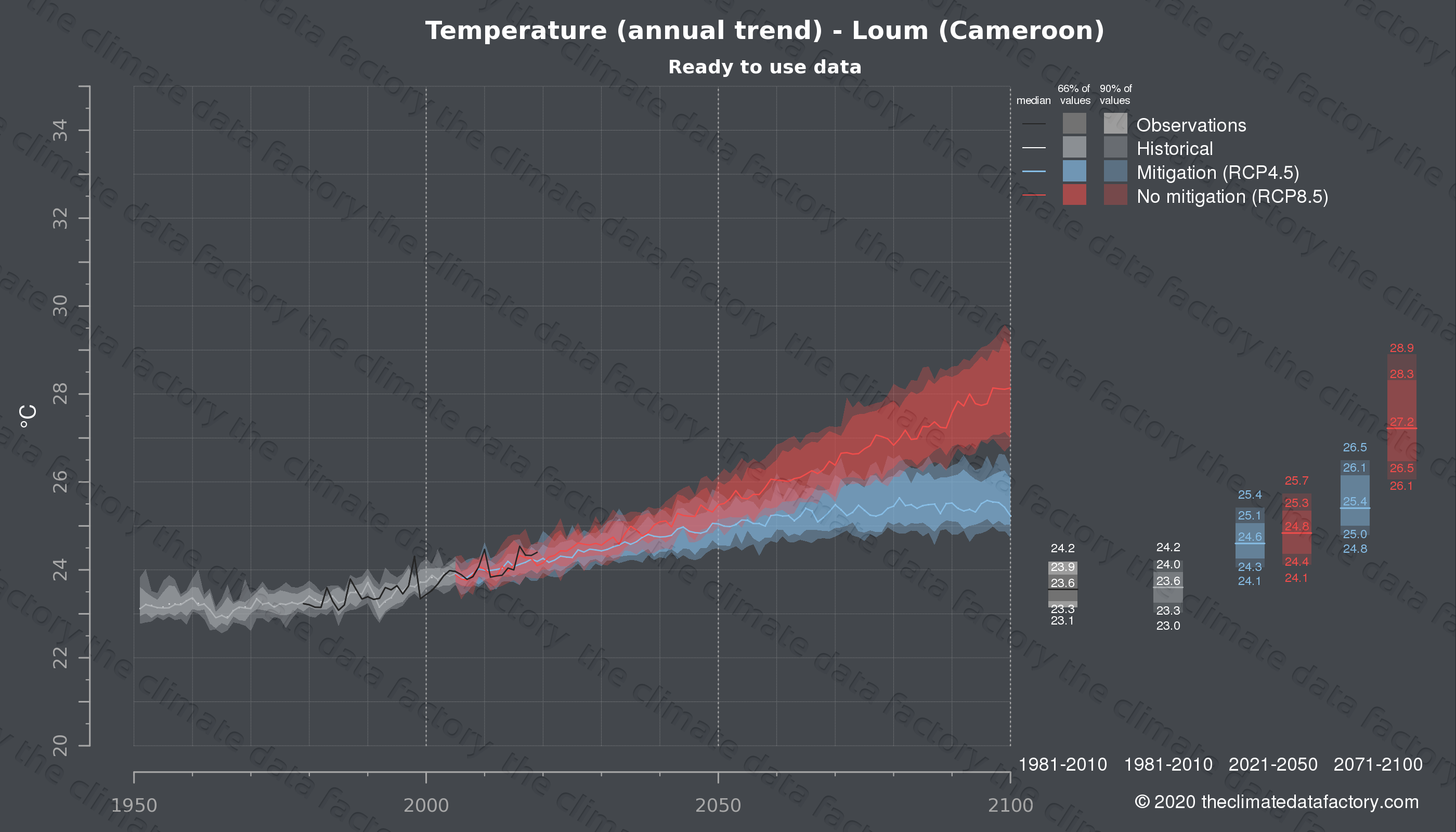 Graphic of projected temperature for Loum (Cameroon) under two climate change mitigation policy scenarios (RCP4.5, RCP8.5). Represented climate data are processed (bias-adjusted and quality controlled) data from IPCC models. https://theclimatedatafactory.com