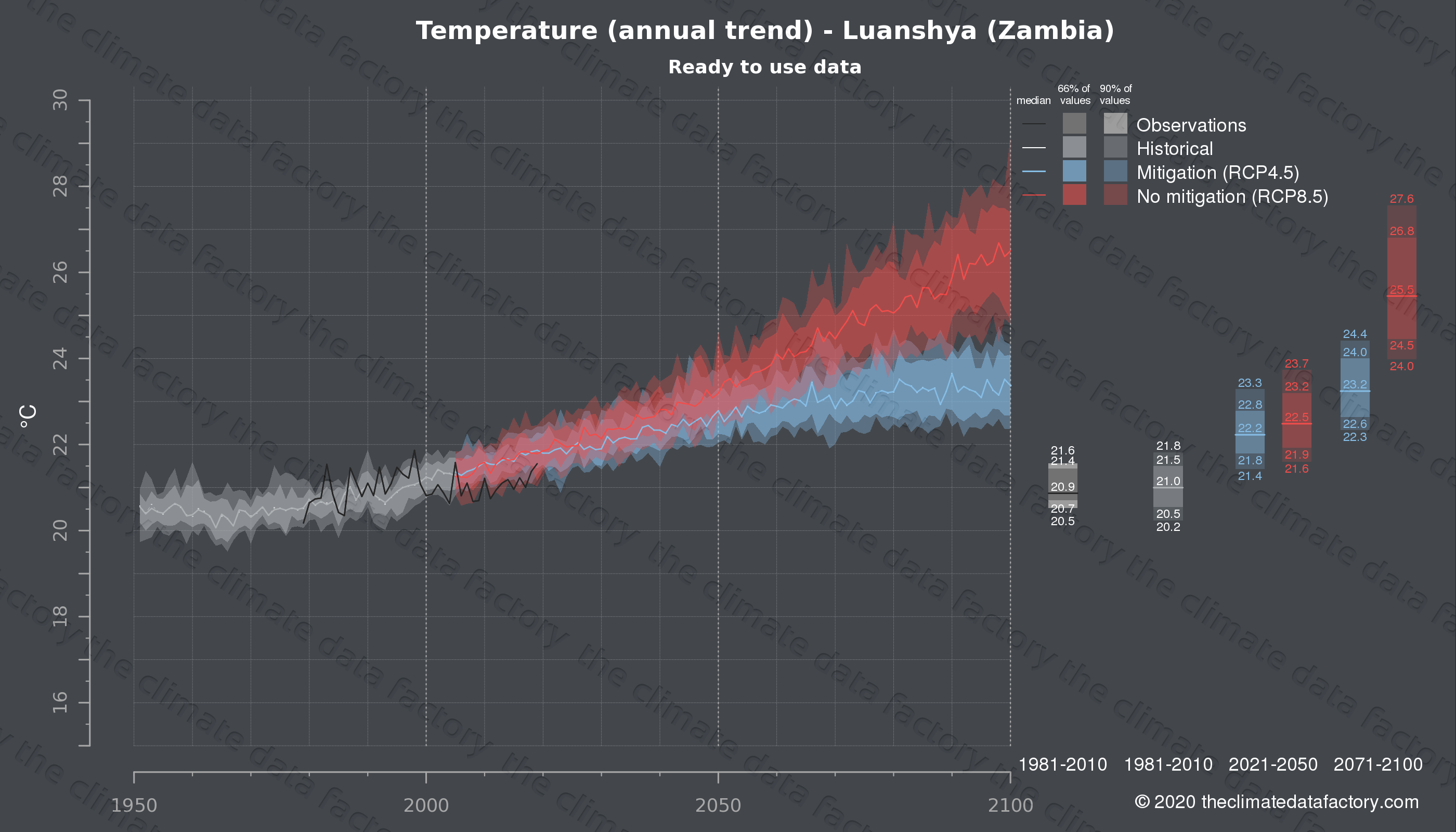Graphic of projected temperature for Luanshya (Zambia) under two climate change mitigation policy scenarios (RCP4.5, RCP8.5). Represented climate data are processed (bias-adjusted and quality controlled) data from IPCC models. https://theclimatedatafactory.com