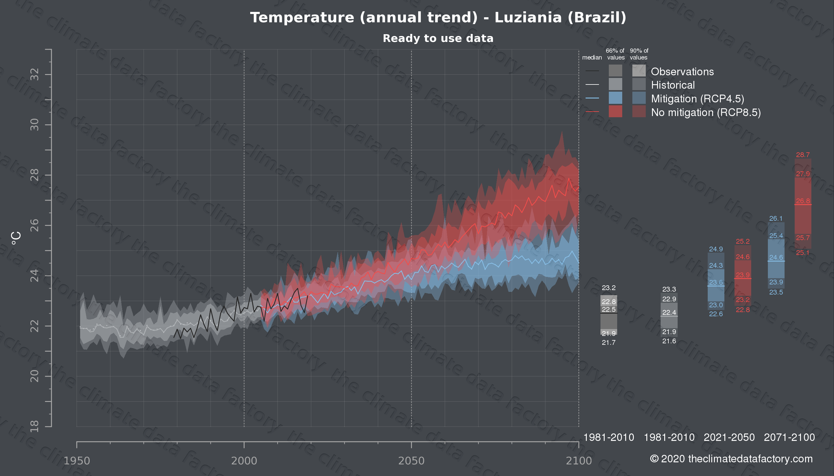 Graphic of projected temperature for Luziania (Brazil) under two climate change mitigation policy scenarios (RCP4.5, RCP8.5). Represented climate data are processed (bias-adjusted and quality controlled) data from IPCC models. https://theclimatedatafactory.com