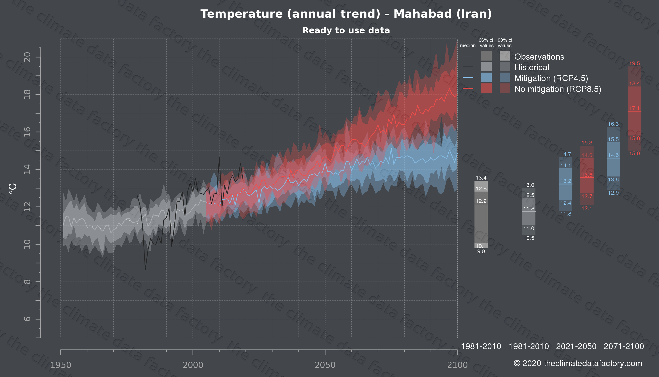 Graphic of projected temperature for Mahabad (Iran) under two climate change mitigation policy scenarios (RCP4.5, RCP8.5). Represented climate data are processed (bias-adjusted and quality controlled) data from IPCC models. https://theclimatedatafactory.com