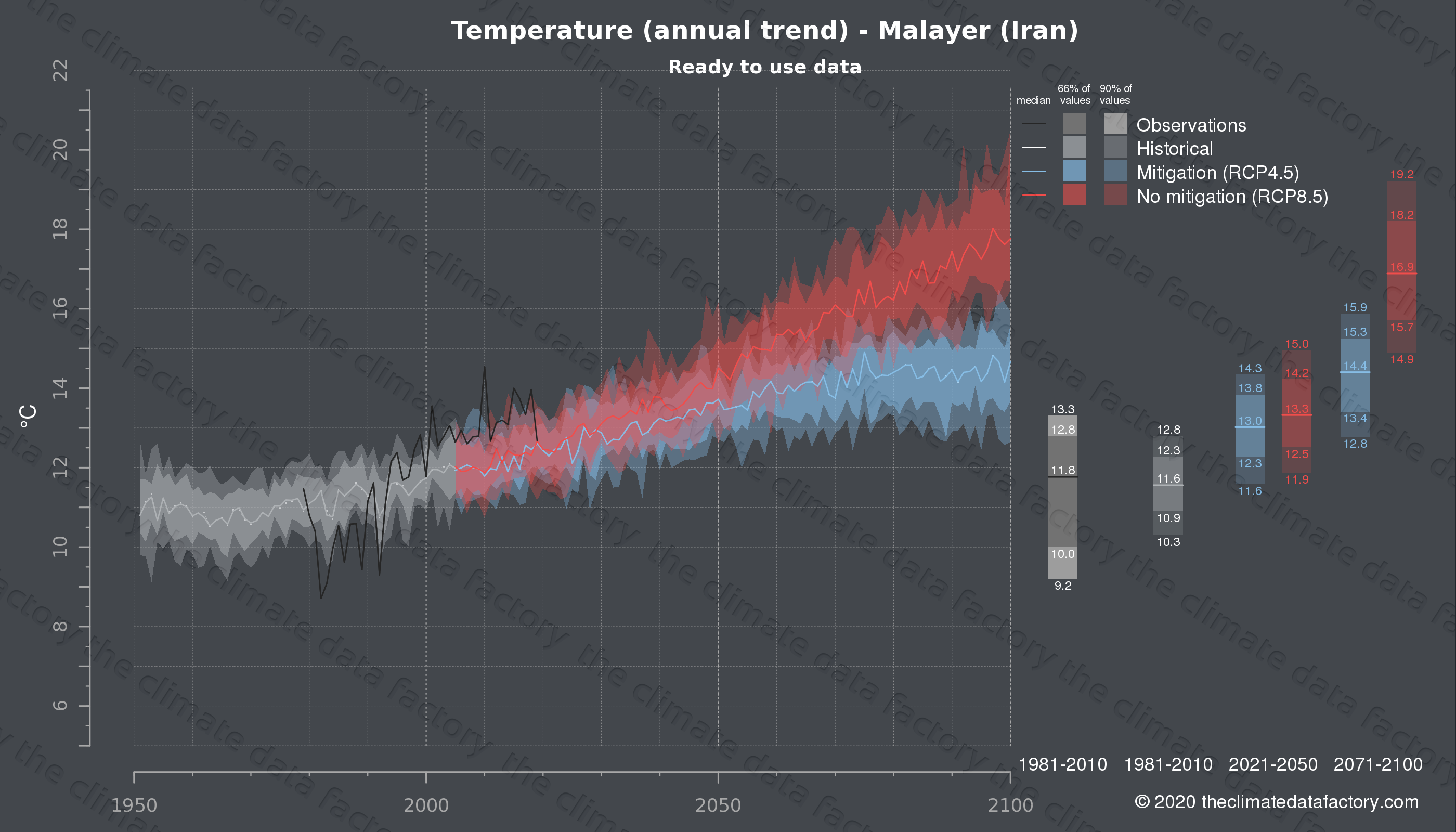 Graphic of projected temperature for Malayer (Iran) under two climate change mitigation policy scenarios (RCP4.5, RCP8.5). Represented climate data are processed (bias-adjusted and quality controlled) data from IPCC models. https://theclimatedatafactory.com