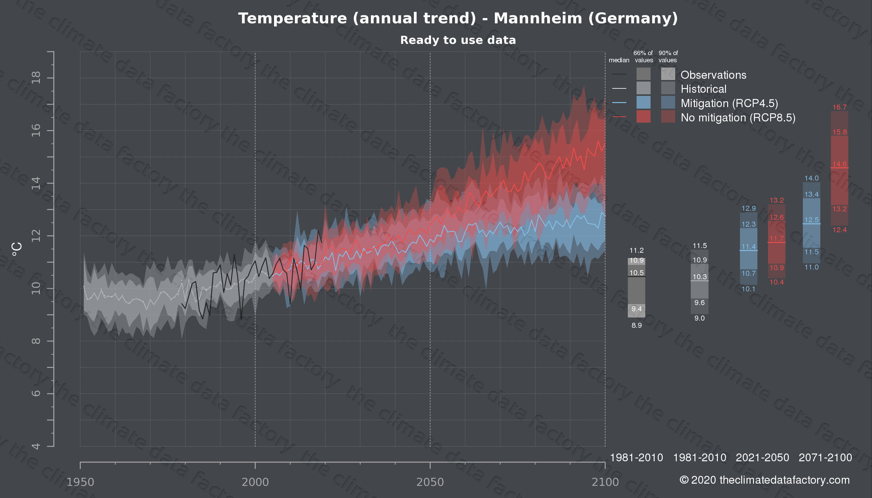 Graphic of projected temperature for Mannheim (Germany) under two climate change mitigation policy scenarios (RCP4.5, RCP8.5). Represented climate data are processed (bias-adjusted and quality controlled) data from IPCC models. https://theclimatedatafactory.com
