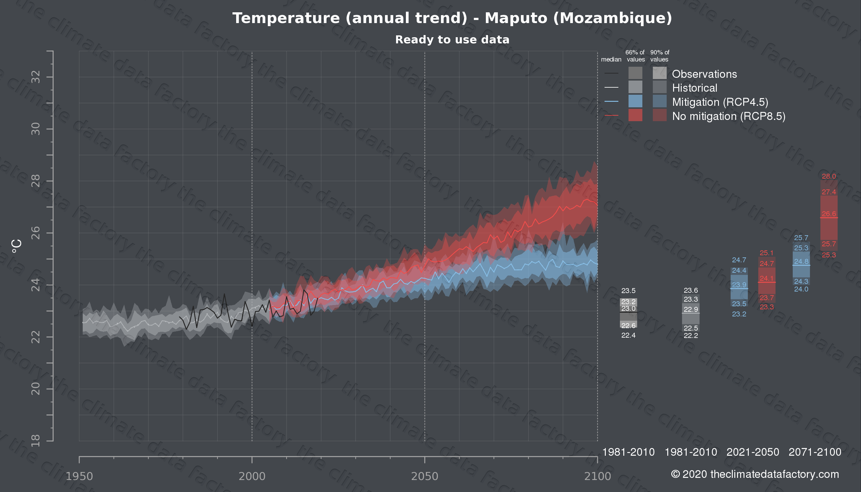 Graphic of projected temperature for Maputo (Mozambique) under two climate change mitigation policy scenarios (RCP4.5, RCP8.5). Represented climate data are processed (bias-adjusted and quality controlled) data from IPCC models. https://theclimatedatafactory.com