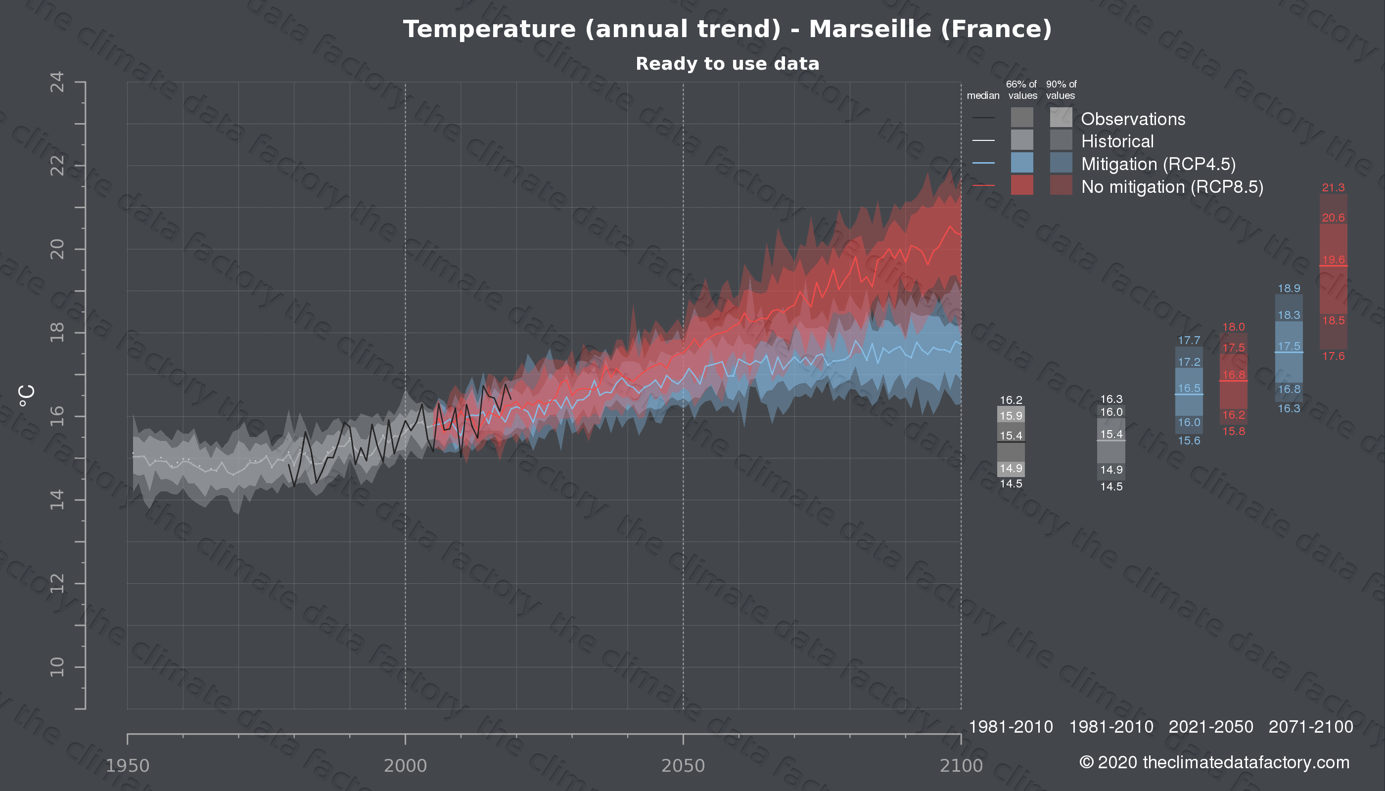 Graphic of projected temperature for Marseille (France) under two climate change mitigation policy scenarios (RCP4.5, RCP8.5). Represented climate data are processed (bias-adjusted and quality controlled) data from IPCC models. https://theclimatedatafactory.com