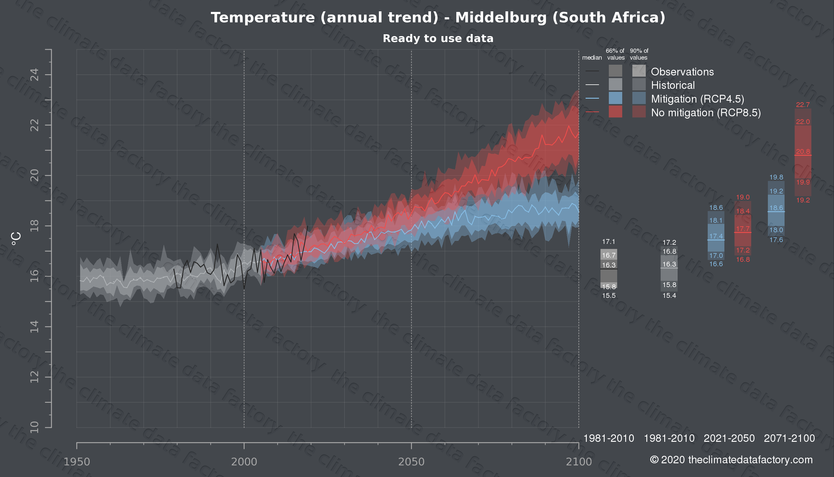 Graphic of projected temperature for Middelburg (South Africa) under two climate change mitigation policy scenarios (RCP4.5, RCP8.5). Represented climate data are processed (bias-adjusted and quality controlled) data from IPCC models. https://theclimatedatafactory.com