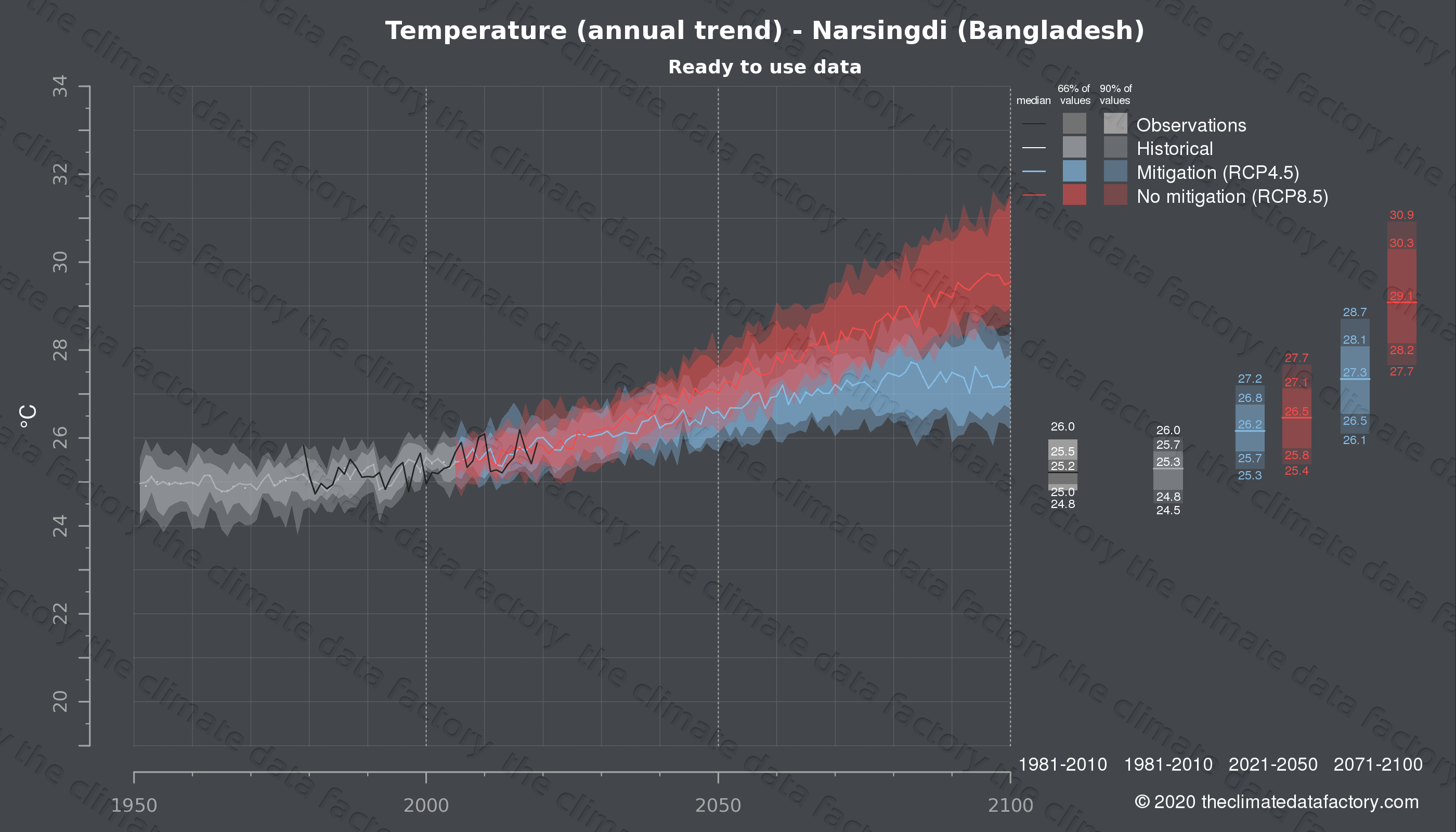 Graphic of projected temperature for Narsingdi (Bangladesh) under two climate change mitigation policy scenarios (RCP4.5, RCP8.5). Represented climate data are processed (bias-adjusted and quality controlled) data from IPCC models. https://theclimatedatafactory.com