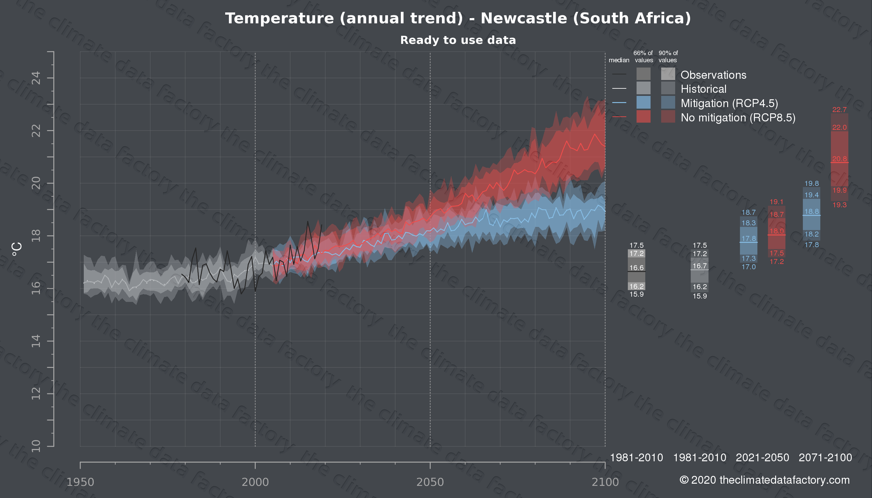 Graphic of projected temperature for Newcastle (South Africa) under two climate change mitigation policy scenarios (RCP4.5, RCP8.5). Represented climate data are processed (bias-adjusted and quality controlled) data from IPCC models. https://theclimatedatafactory.com
