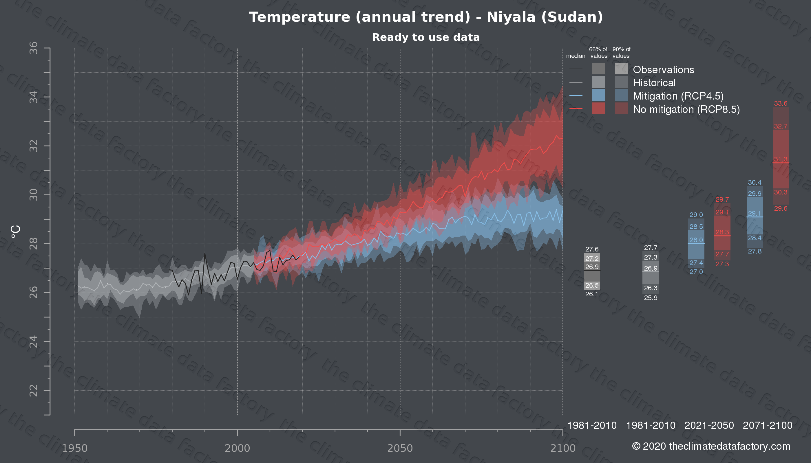 Graphic of projected temperature for Niyala (Sudan) under two climate change mitigation policy scenarios (RCP4.5, RCP8.5). Represented climate data are processed (bias-adjusted and quality controlled) data from IPCC models. https://theclimatedatafactory.com