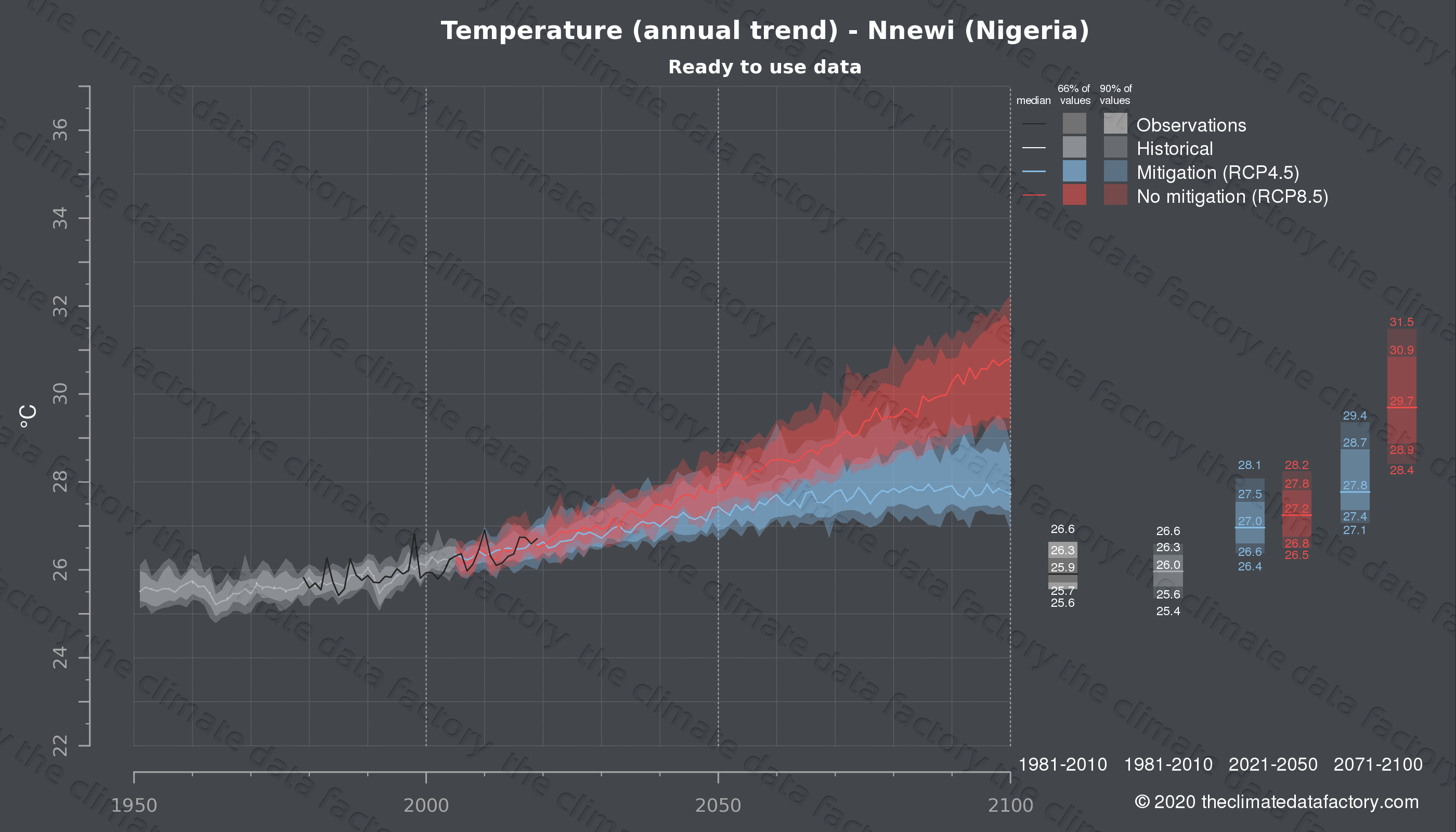 Graphic of projected temperature for Nnewi (Nigeria) under two climate change mitigation policy scenarios (RCP4.5, RCP8.5). Represented climate data are processed (bias-adjusted and quality controlled) data from IPCC models. https://theclimatedatafactory.com