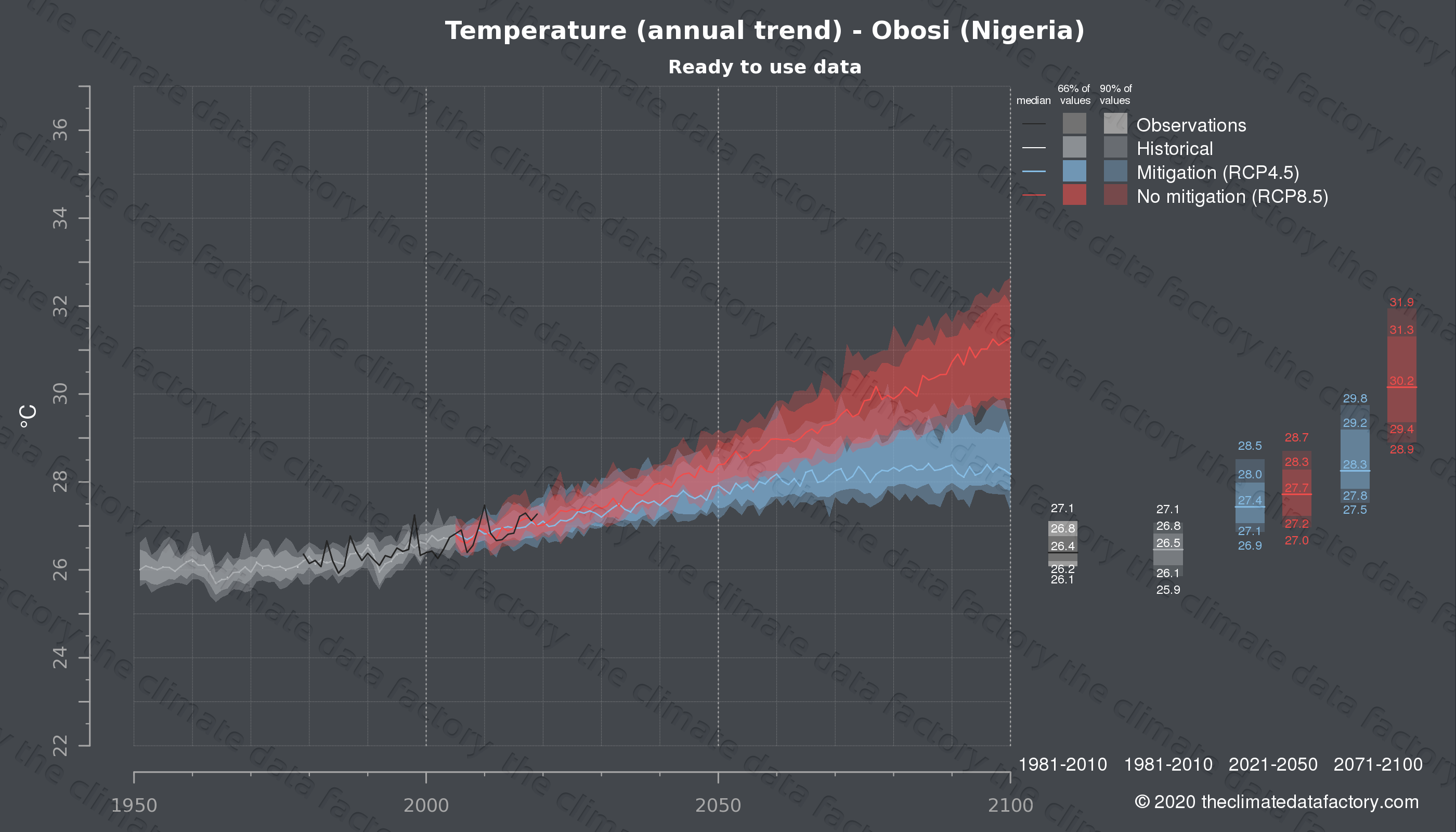 Graphic of projected temperature for Obosi (Nigeria) under two climate change mitigation policy scenarios (RCP4.5, RCP8.5). Represented climate data are processed (bias-adjusted and quality controlled) data from IPCC models. https://theclimatedatafactory.com