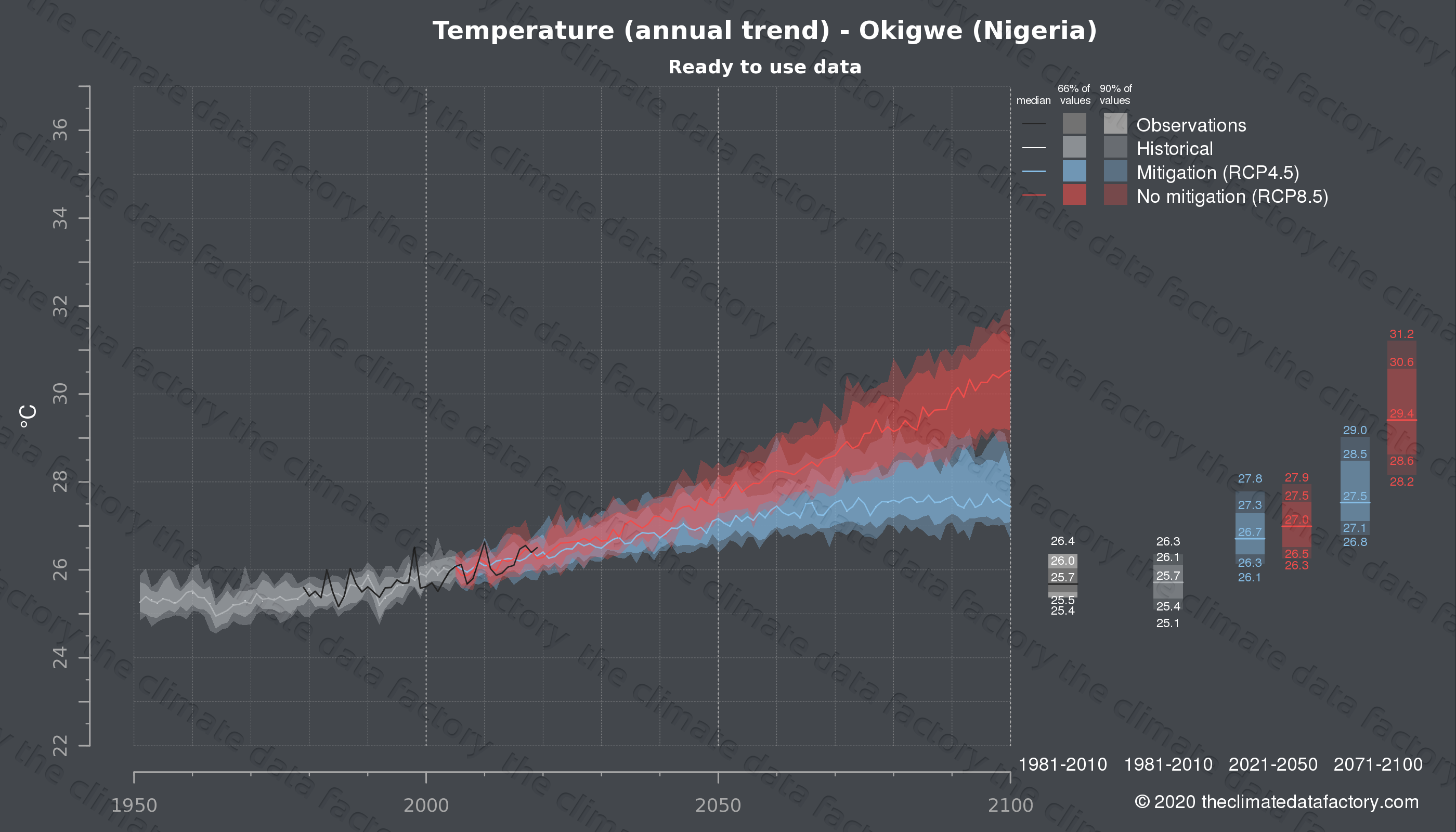 Graphic of projected temperature for Okigwe (Nigeria) under two climate change mitigation policy scenarios (RCP4.5, RCP8.5). Represented climate data are processed (bias-adjusted and quality controlled) data from IPCC models. https://theclimatedatafactory.com