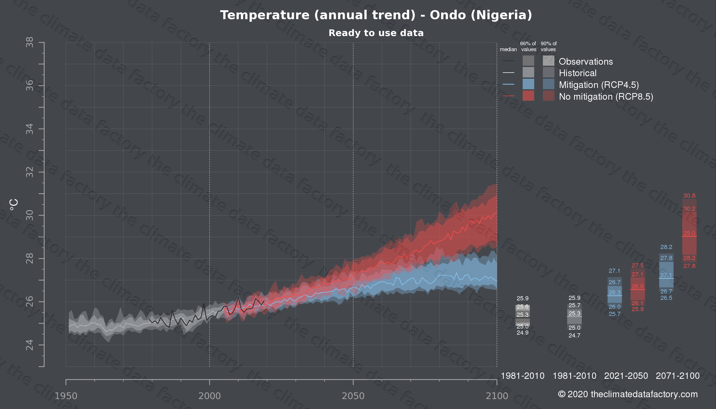Graphic of projected temperature for Ondo (Nigeria) under two climate change mitigation policy scenarios (RCP4.5, RCP8.5). Represented climate data are processed (bias-adjusted and quality controlled) data from IPCC models. https://theclimatedatafactory.com