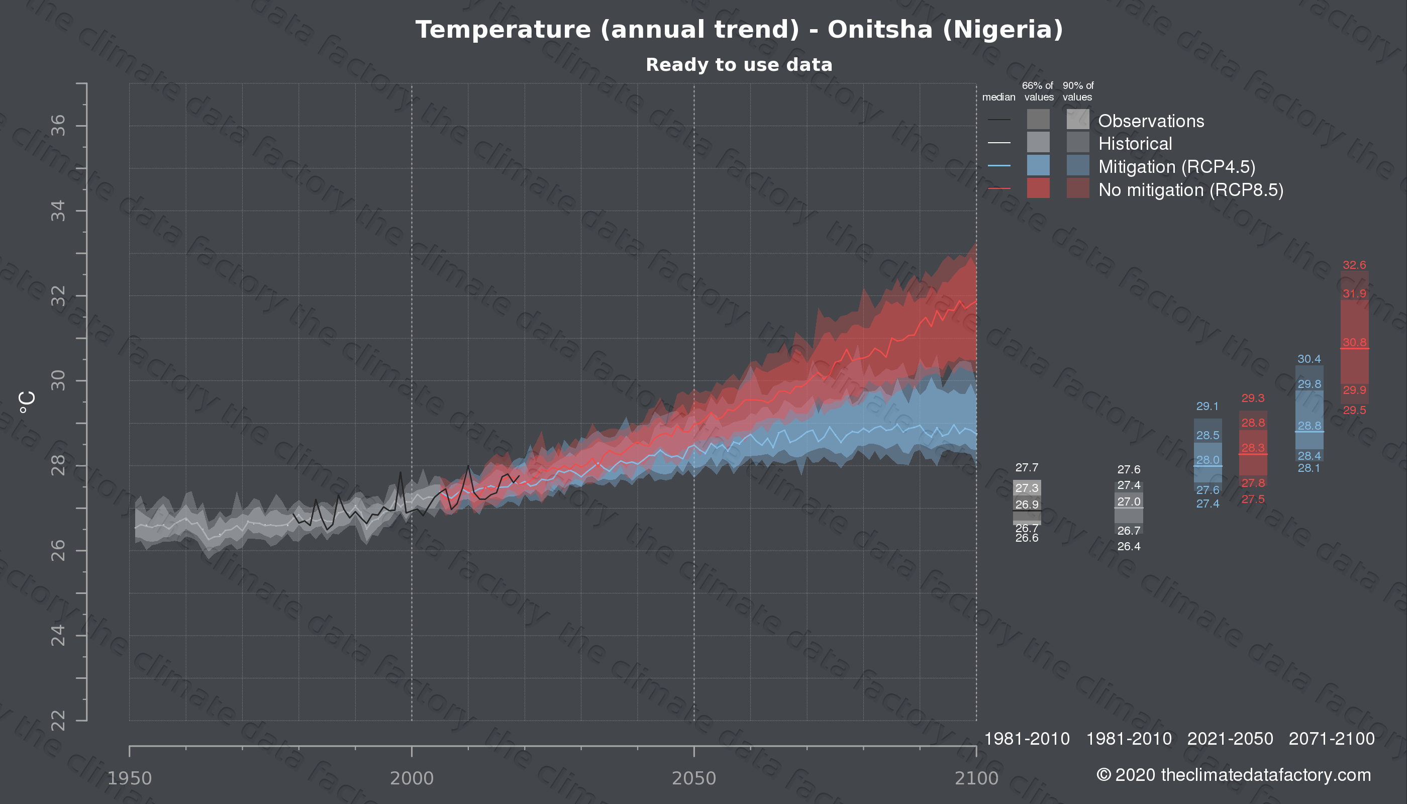 Graphic of projected temperature for Onitsha (Nigeria) under two climate change mitigation policy scenarios (RCP4.5, RCP8.5). Represented climate data are processed (bias-adjusted and quality controlled) data from IPCC models. https://theclimatedatafactory.com