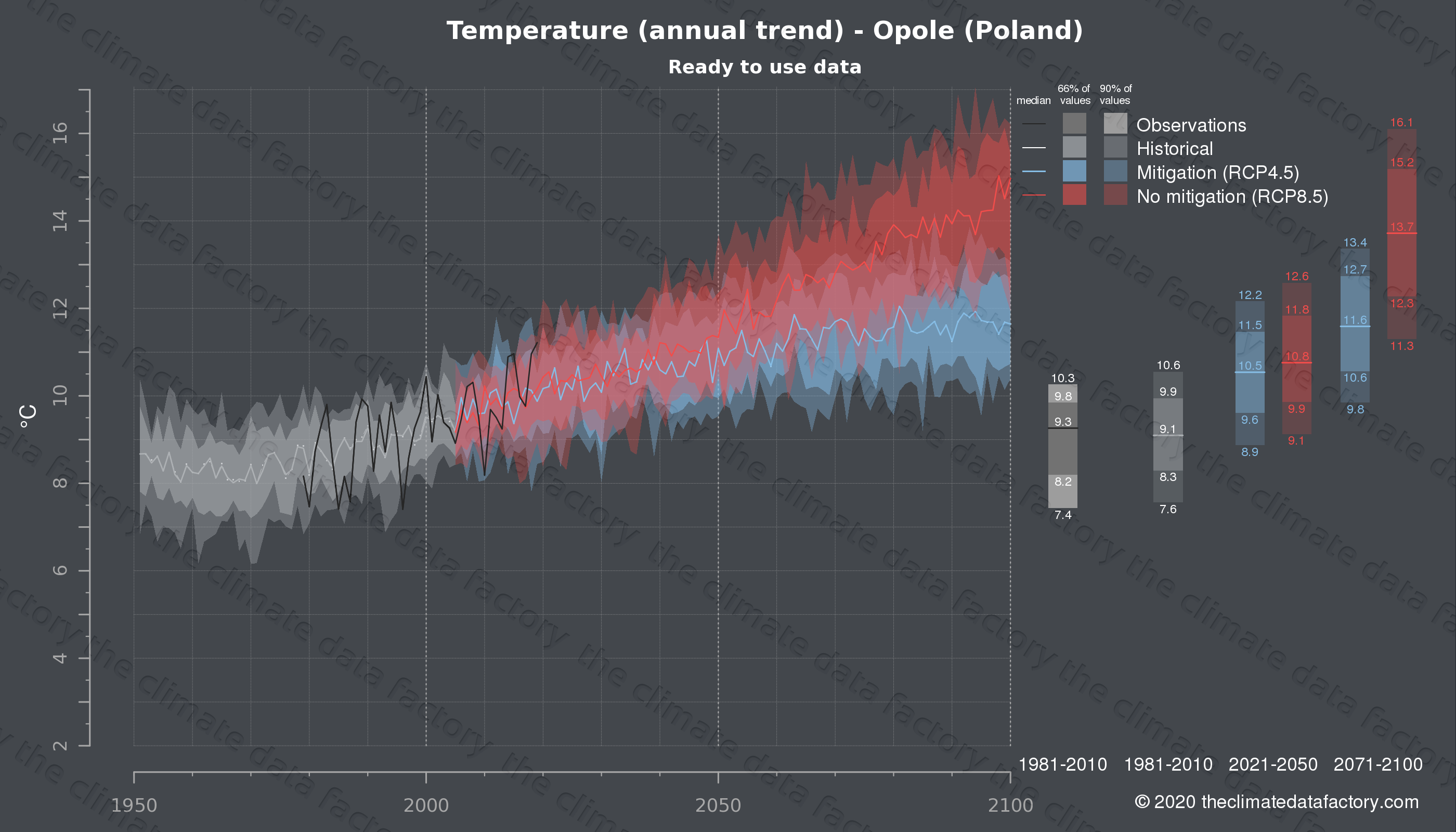 Graphic of projected temperature for Opole (Poland) under two climate change mitigation policy scenarios (RCP4.5, RCP8.5). Represented climate data are processed (bias-adjusted and quality controlled) data from IPCC models. https://theclimatedatafactory.com