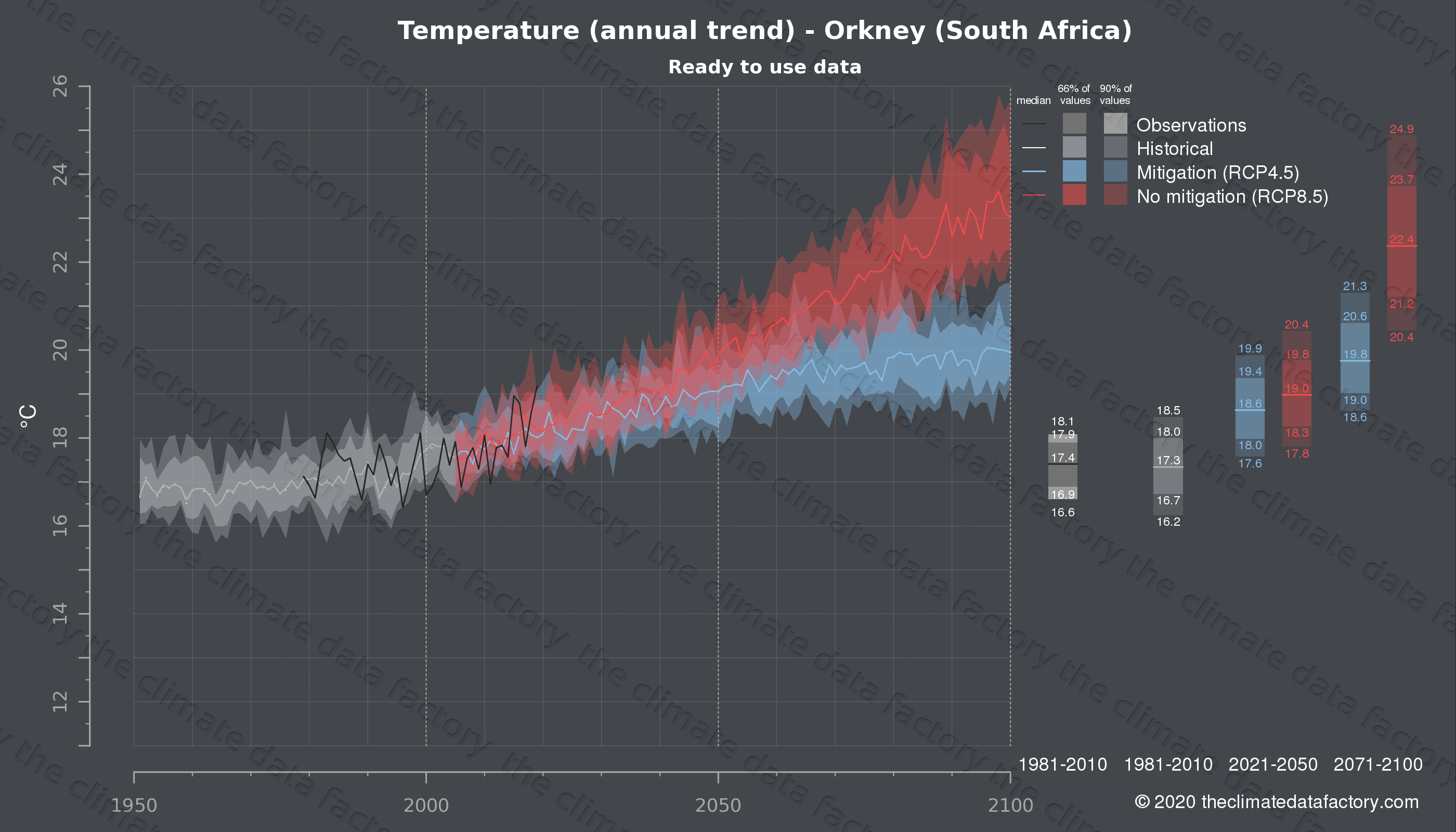 Graphic of projected temperature for Orkney (South Africa) under two climate change mitigation policy scenarios (RCP4.5, RCP8.5). Represented climate data are processed (bias-adjusted and quality controlled) data from IPCC models. https://theclimatedatafactory.com