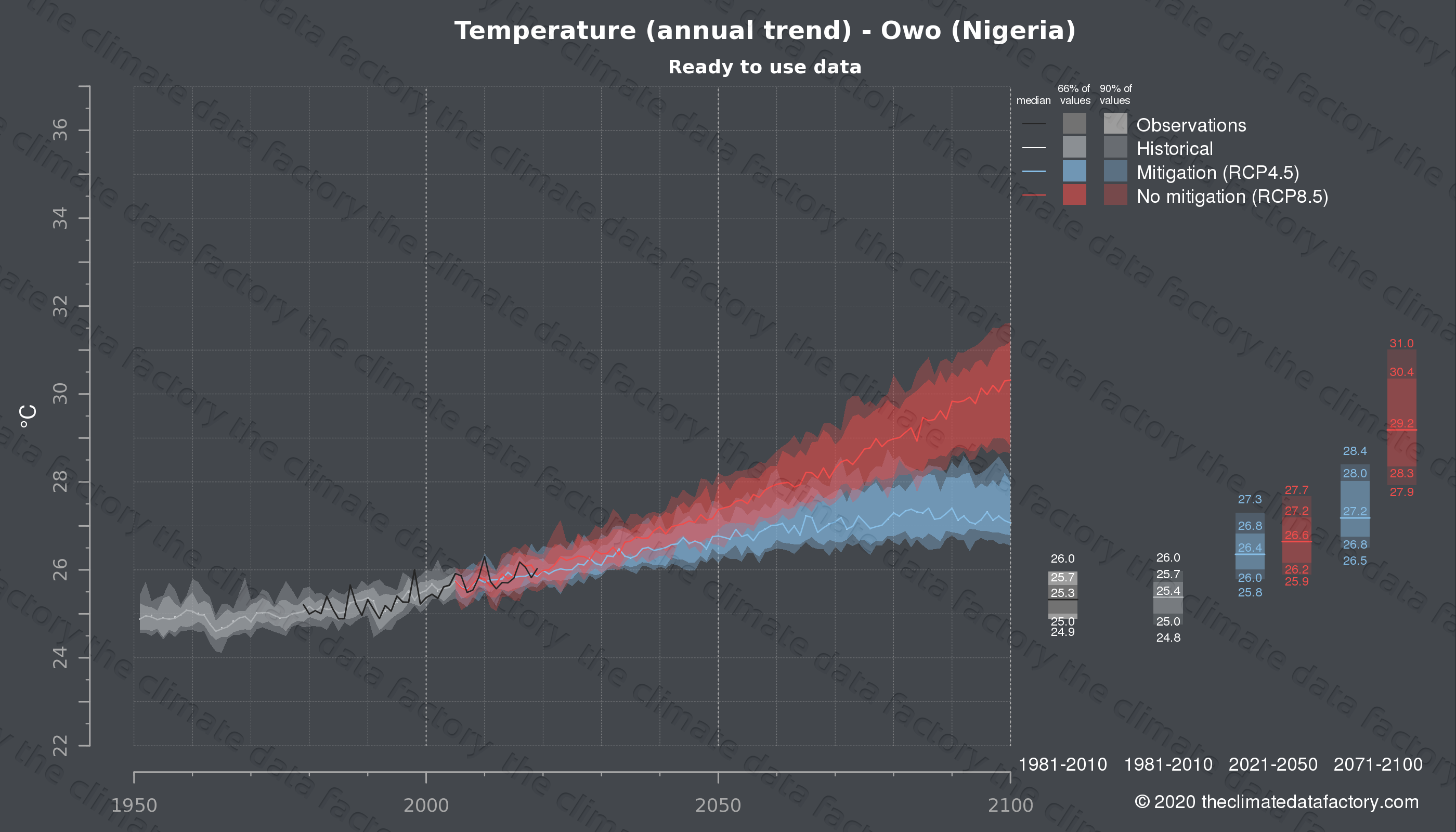 Graphic of projected temperature for Owo (Nigeria) under two climate change mitigation policy scenarios (RCP4.5, RCP8.5). Represented climate data are processed (bias-adjusted and quality controlled) data from IPCC models. https://theclimatedatafactory.com