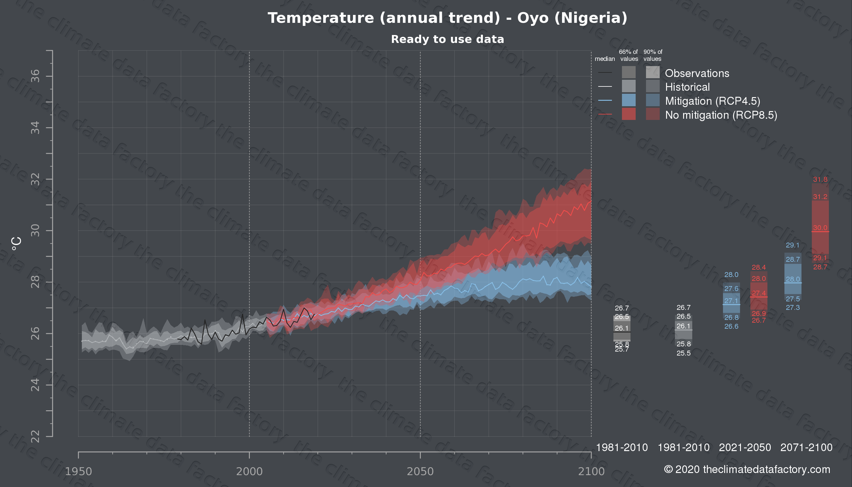 Graphic of projected temperature for Oyo (Nigeria) under two climate change mitigation policy scenarios (RCP4.5, RCP8.5). Represented climate data are processed (bias-adjusted and quality controlled) data from IPCC models. https://theclimatedatafactory.com