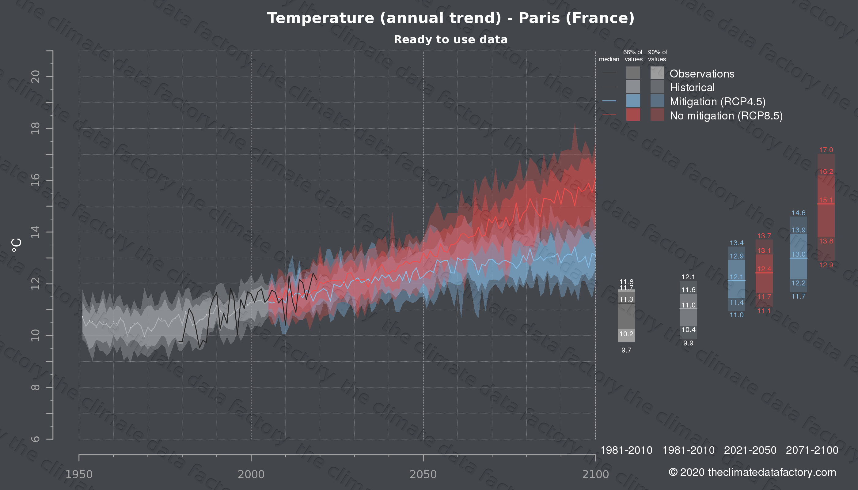 Graphic of projected temperature for Paris (France) under two climate change mitigation policy scenarios (RCP4.5, RCP8.5). Represented climate data are processed (bias-adjusted and quality controlled) data from IPCC models. https://theclimatedatafactory.com