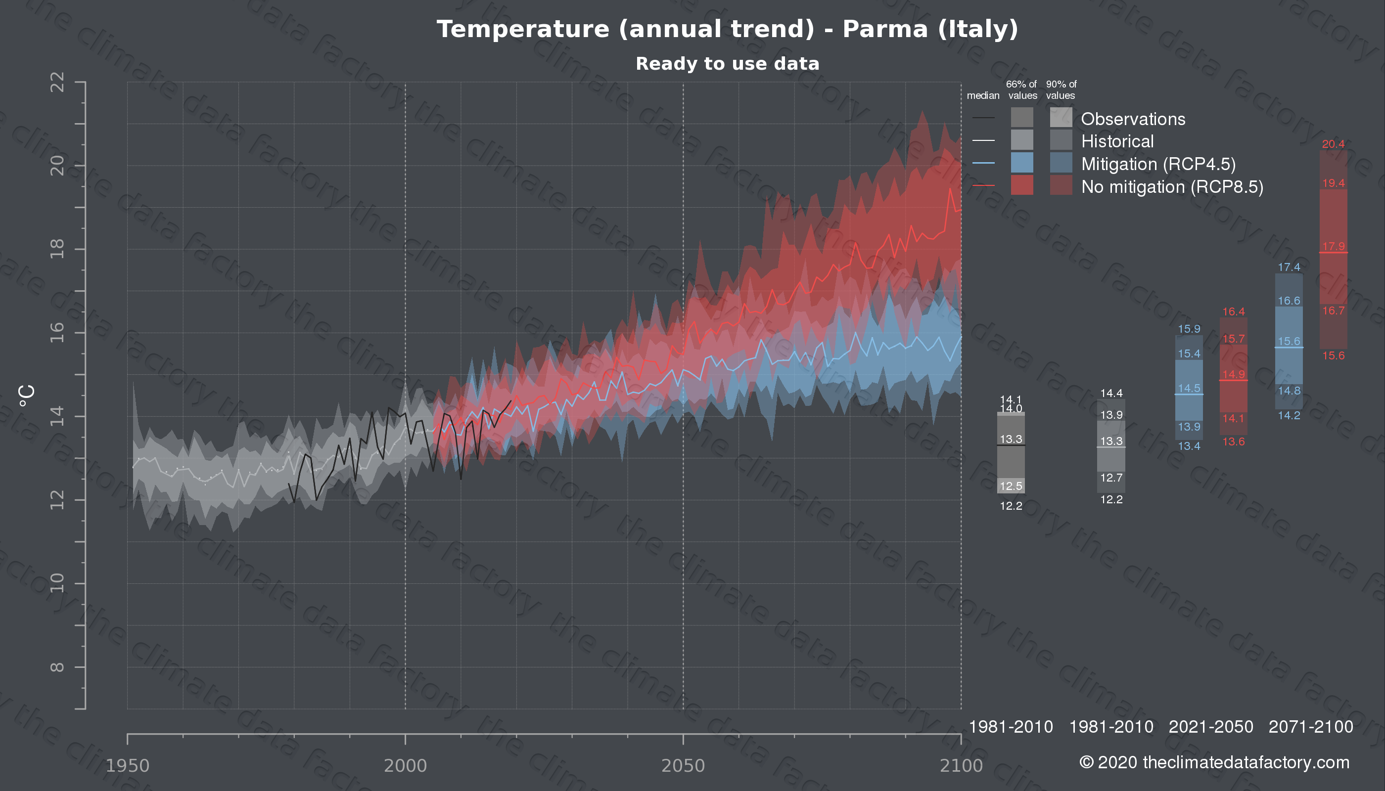 Graphic of projected temperature for Parma (Italy) under two climate change mitigation policy scenarios (RCP4.5, RCP8.5). Represented climate data are processed (bias-adjusted and quality controlled) data from IPCC models. https://theclimatedatafactory.com