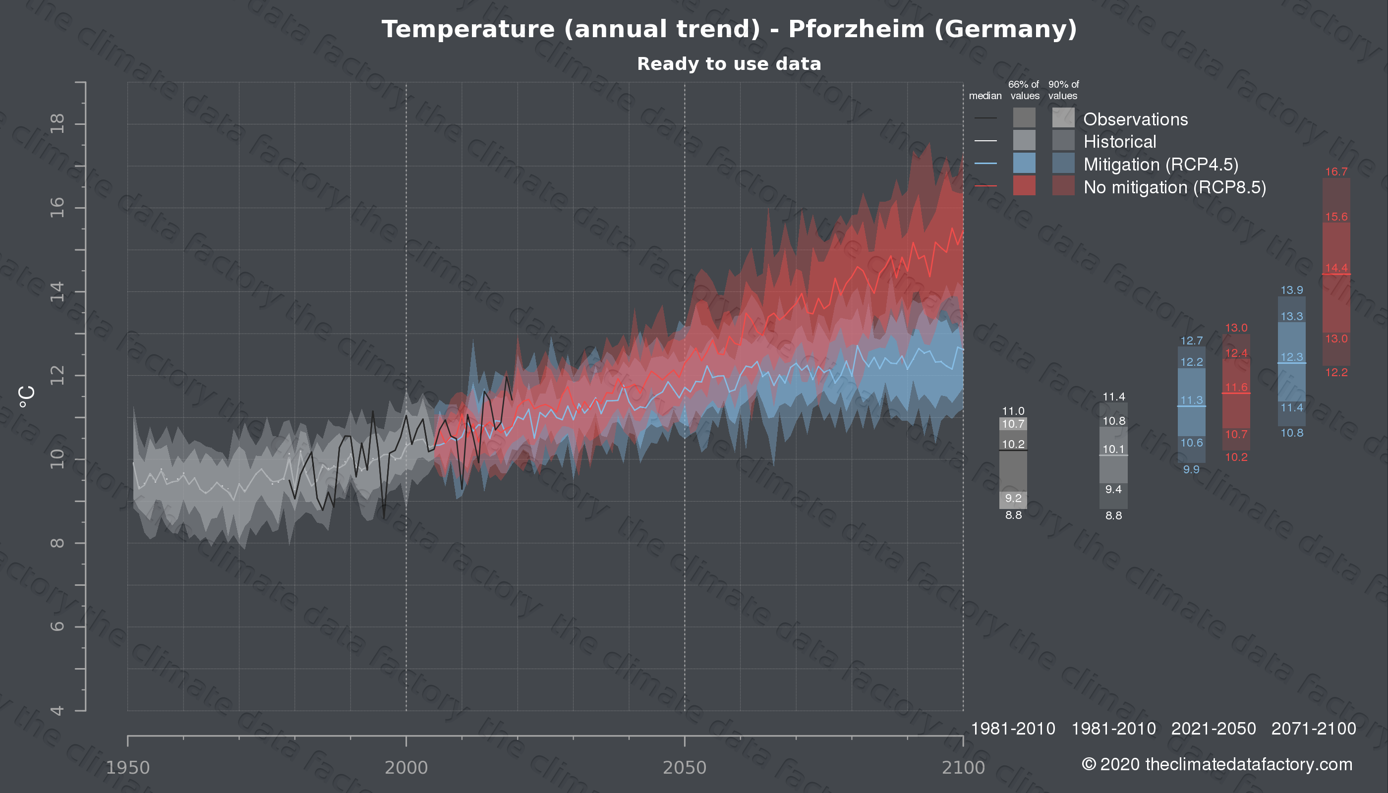 Graphic of projected temperature for Pforzheim (Germany) under two climate change mitigation policy scenarios (RCP4.5, RCP8.5). Represented climate data are processed (bias-adjusted and quality controlled) data from IPCC models. https://theclimatedatafactory.com